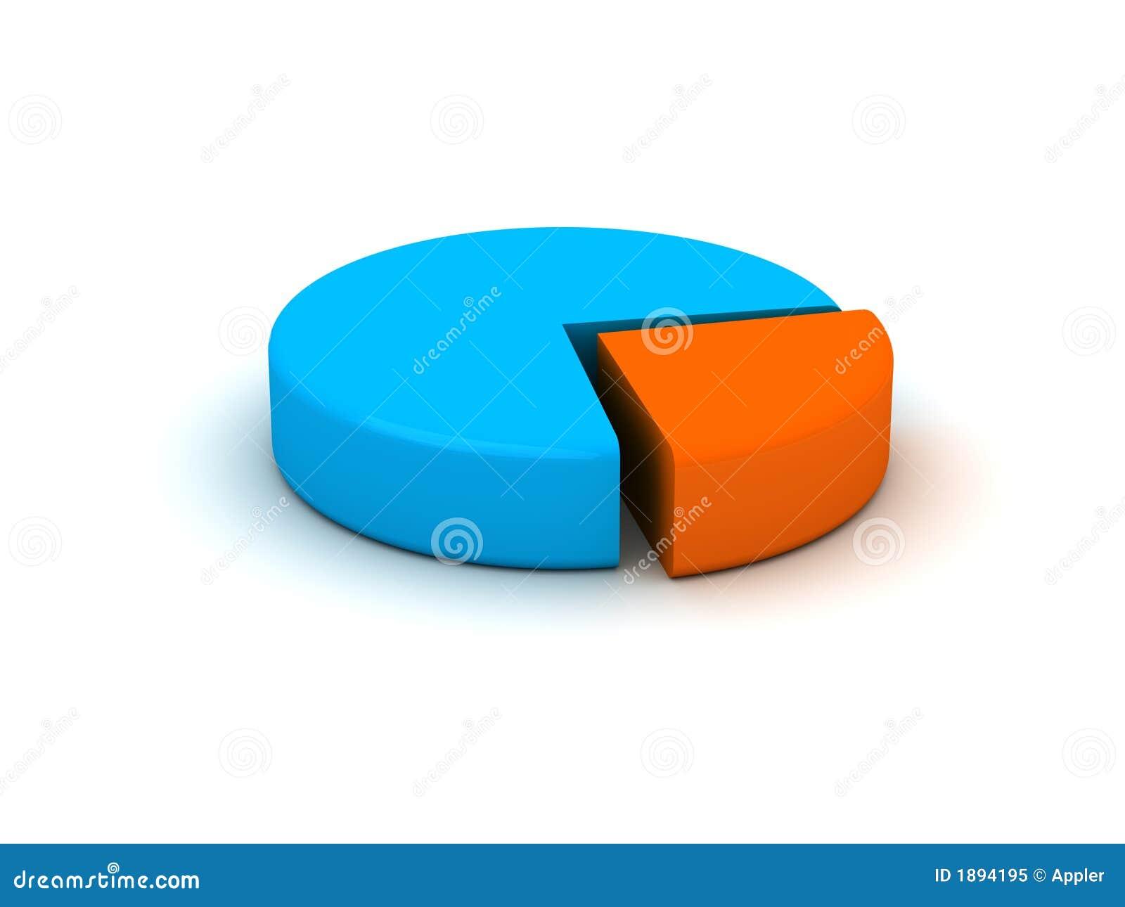 Grafico del grafico a torta
