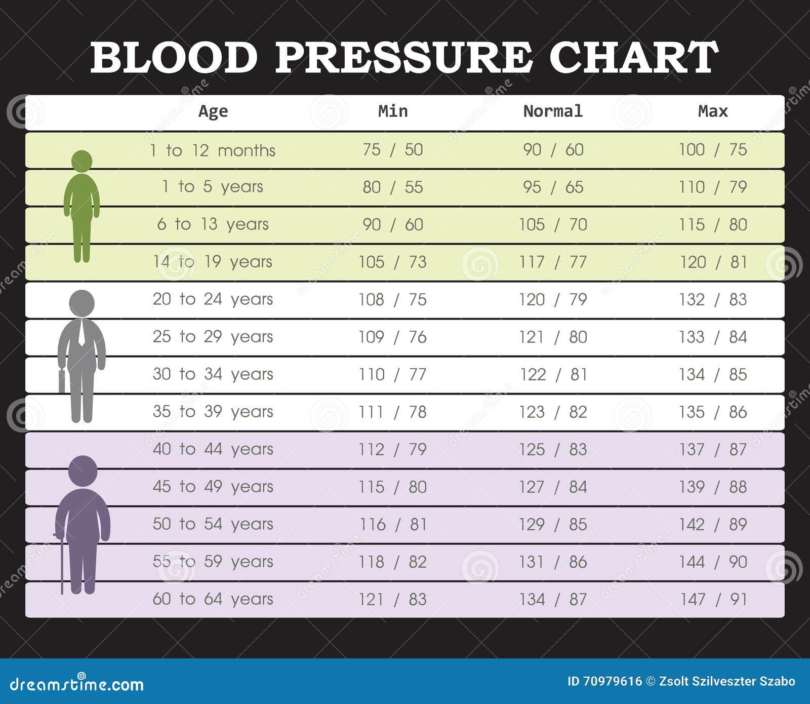 Grafico Di Pressione Sanguigna Illustrazione Vettoriale..