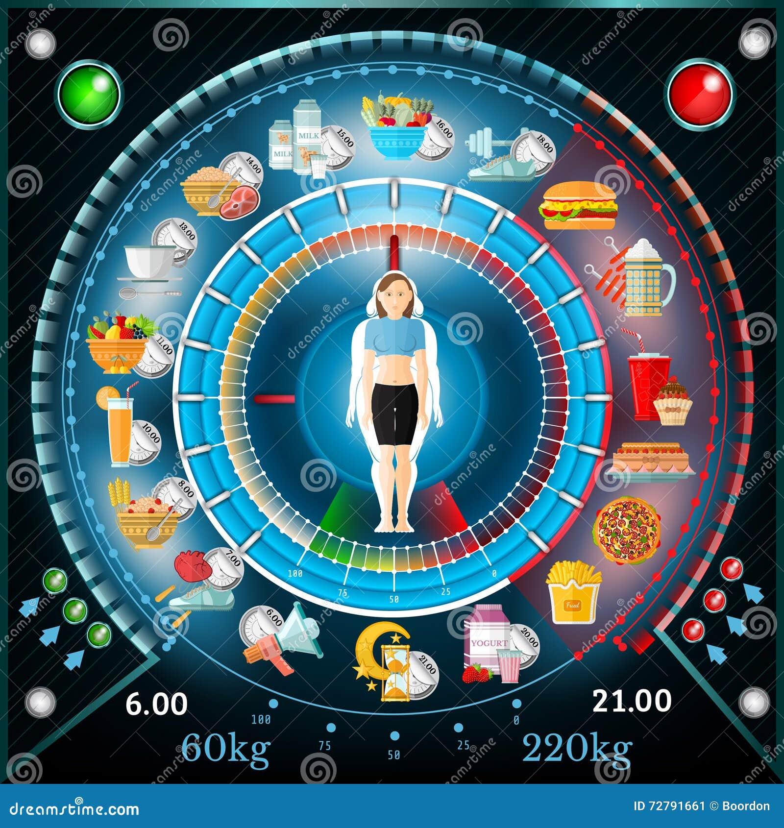 centro di perdita di peso