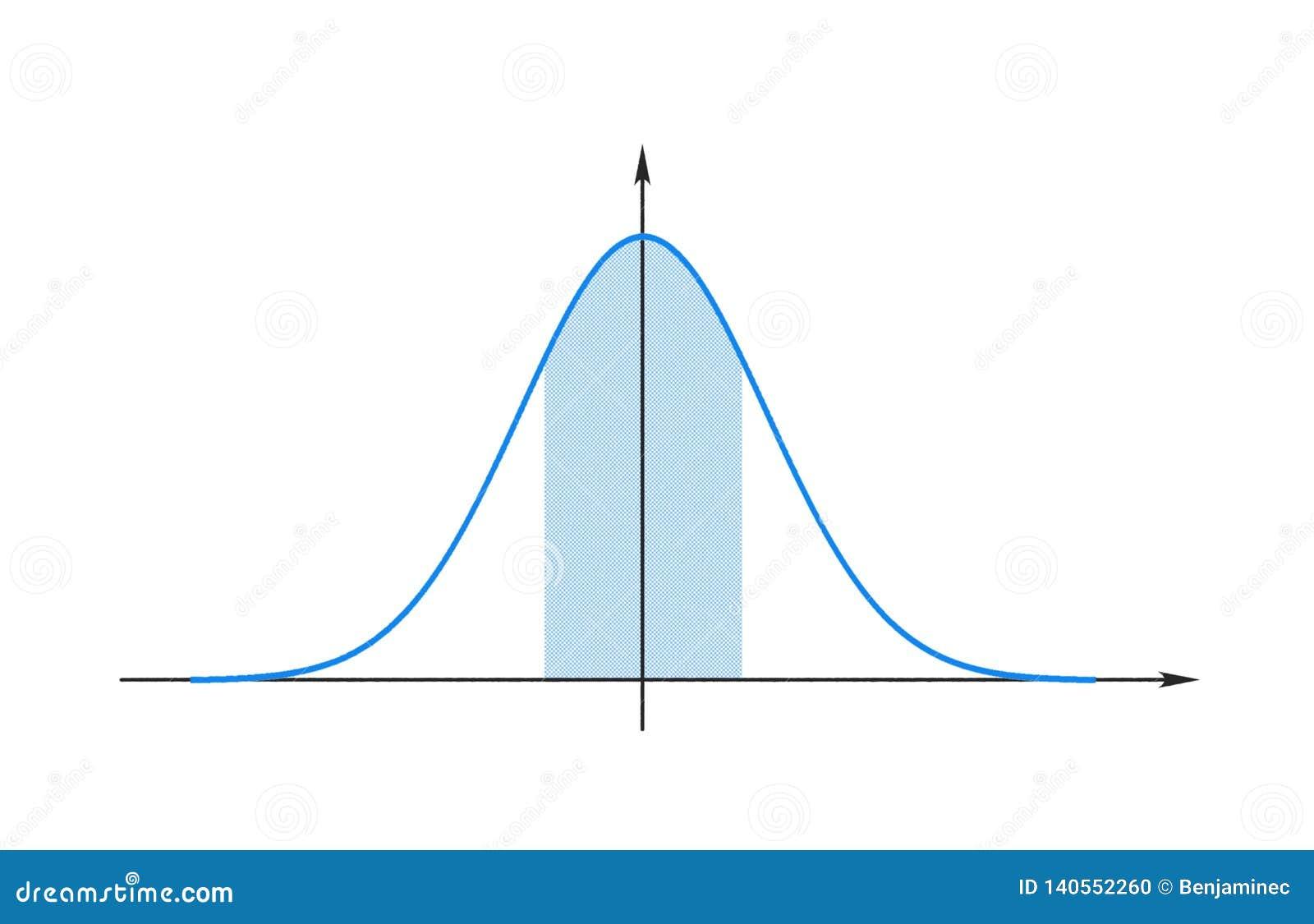 Grafiek van de Gaussfunctie
