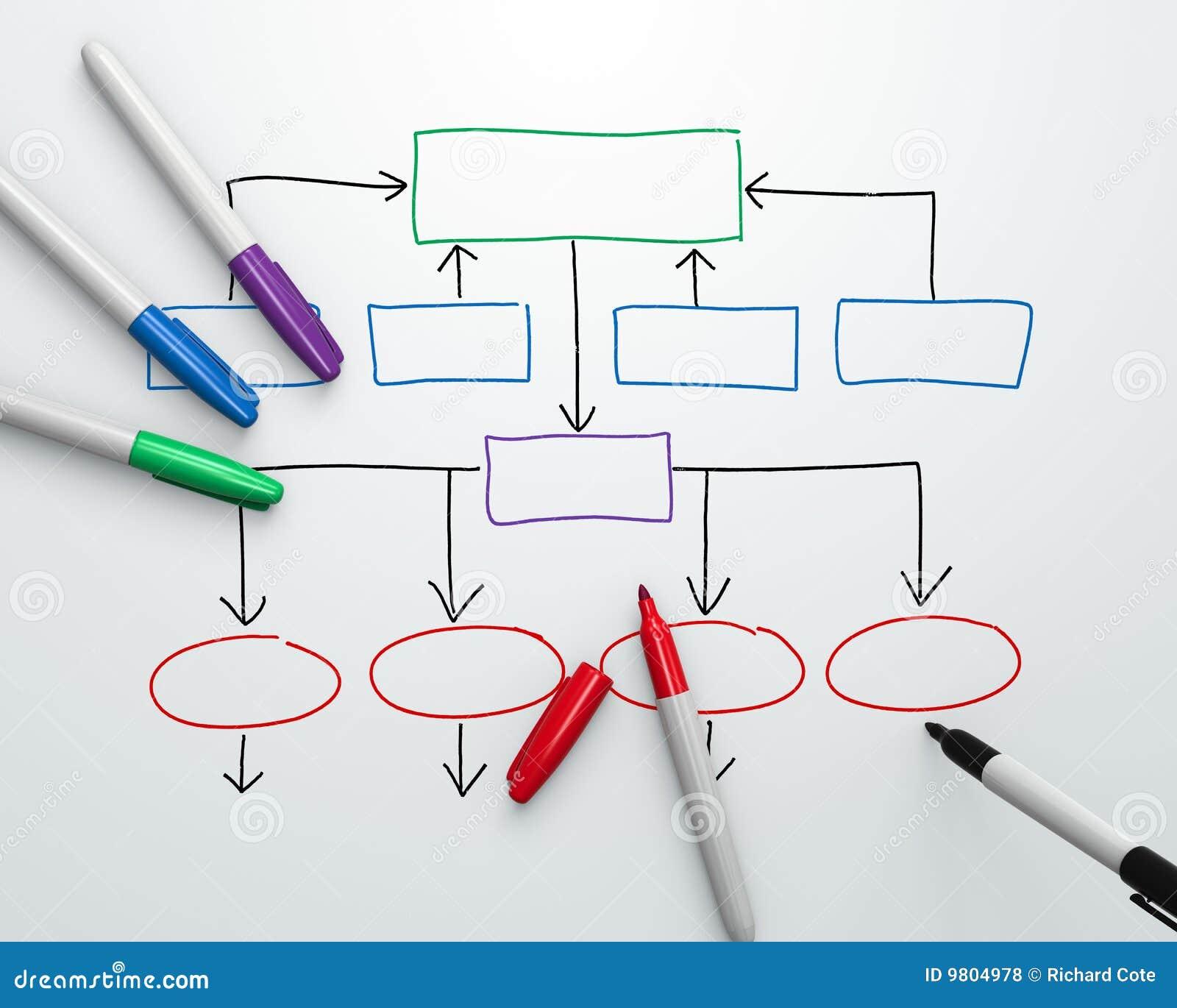 Grafiek van de organisatie - de Lucht