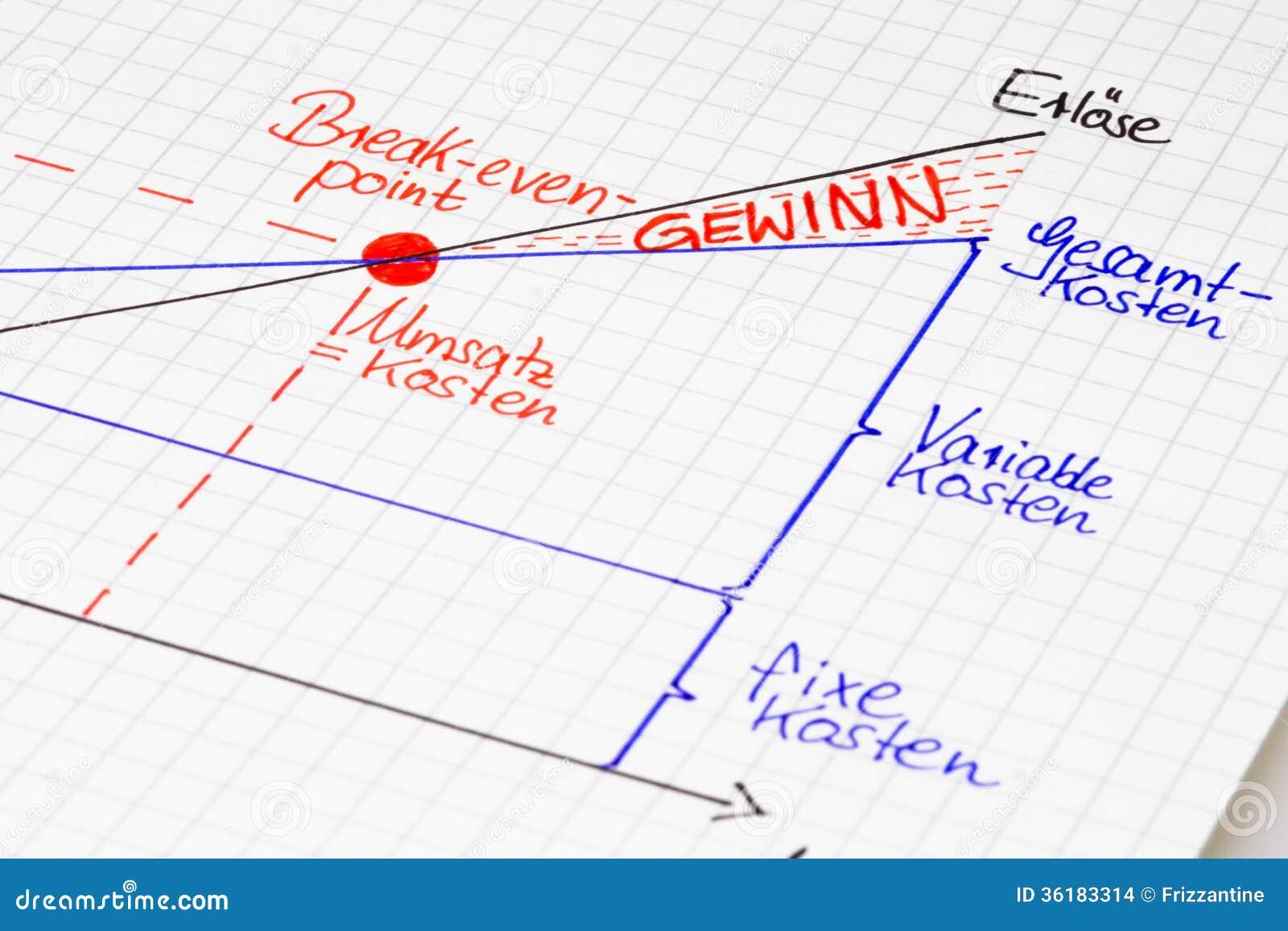 Grafisk total- sikt: Nollpunkt i tyskt språk