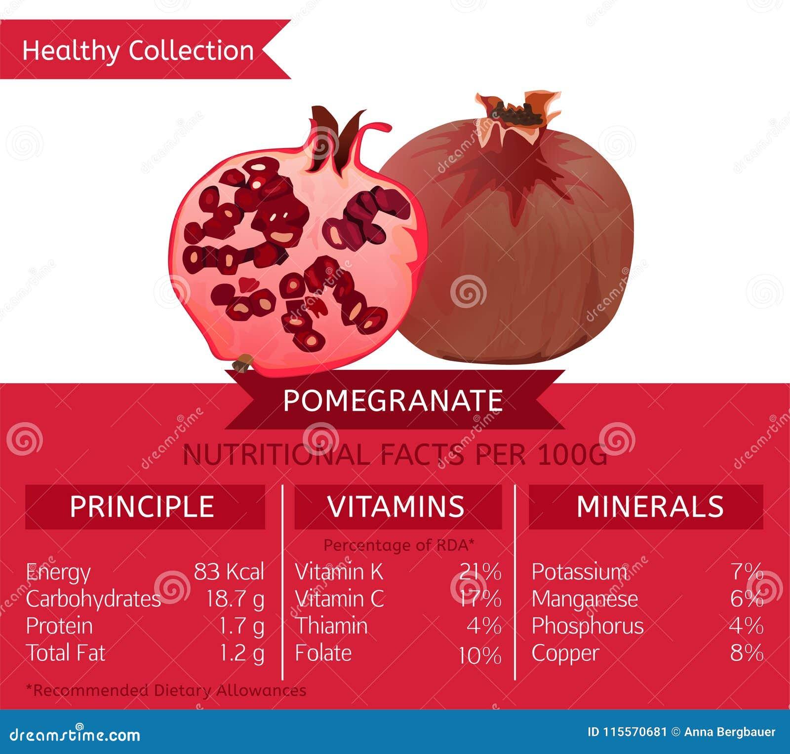 que vitaminas y minerales tiene el granada