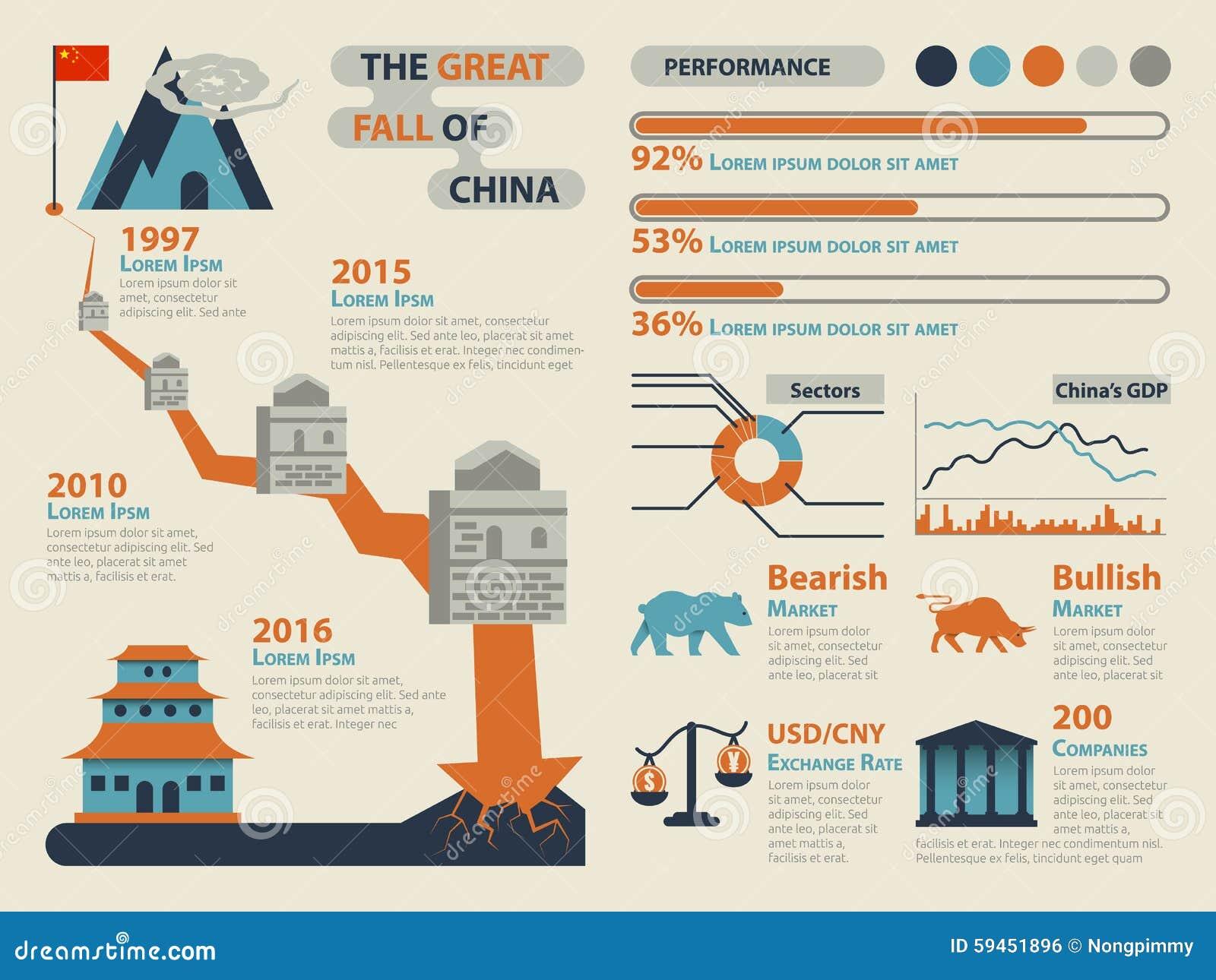 A grande queda de China