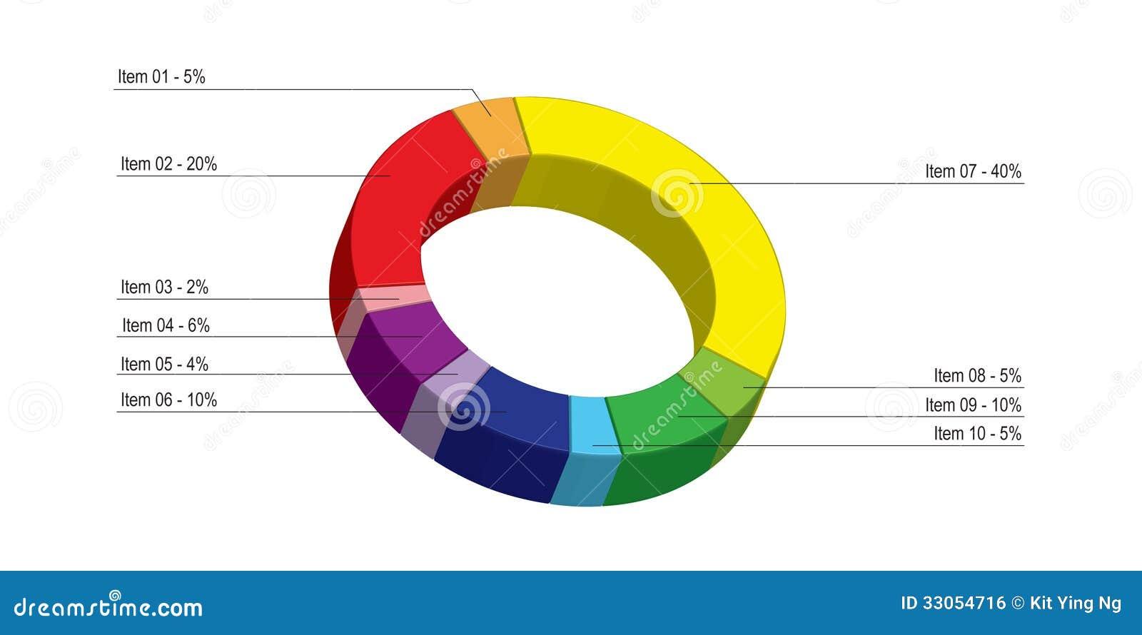 Graphique circulaire coloré