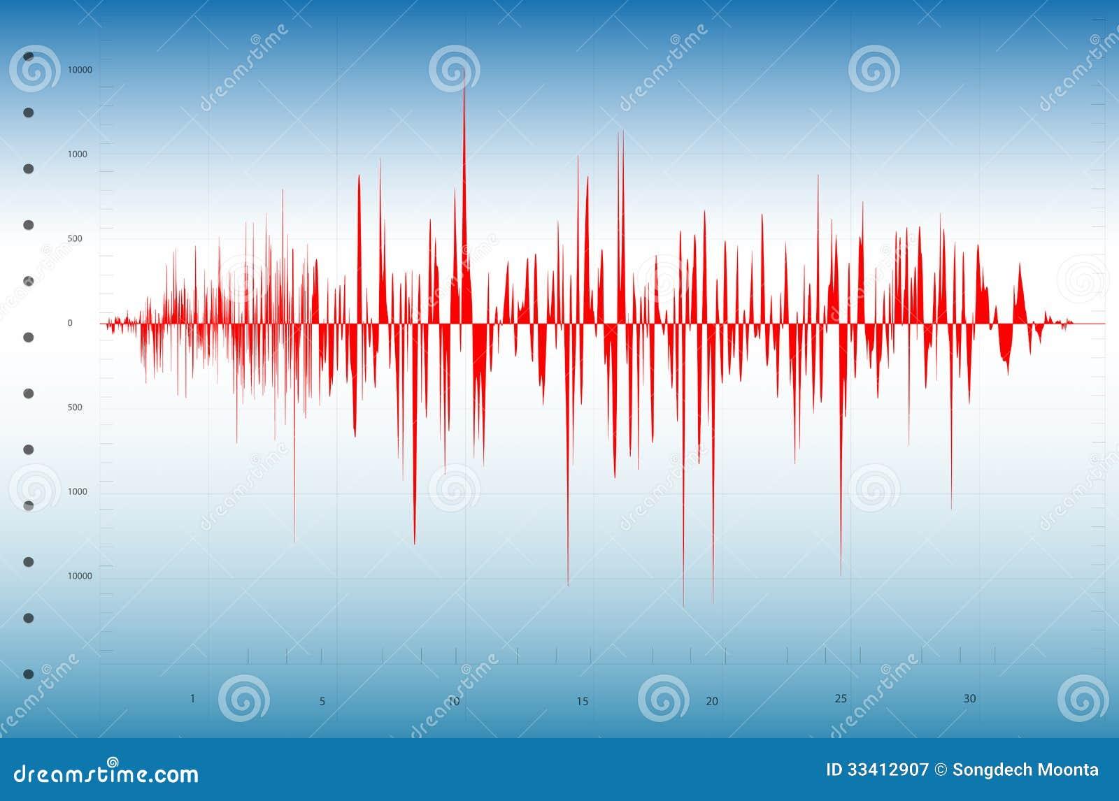 Graphique de tremblement de terre