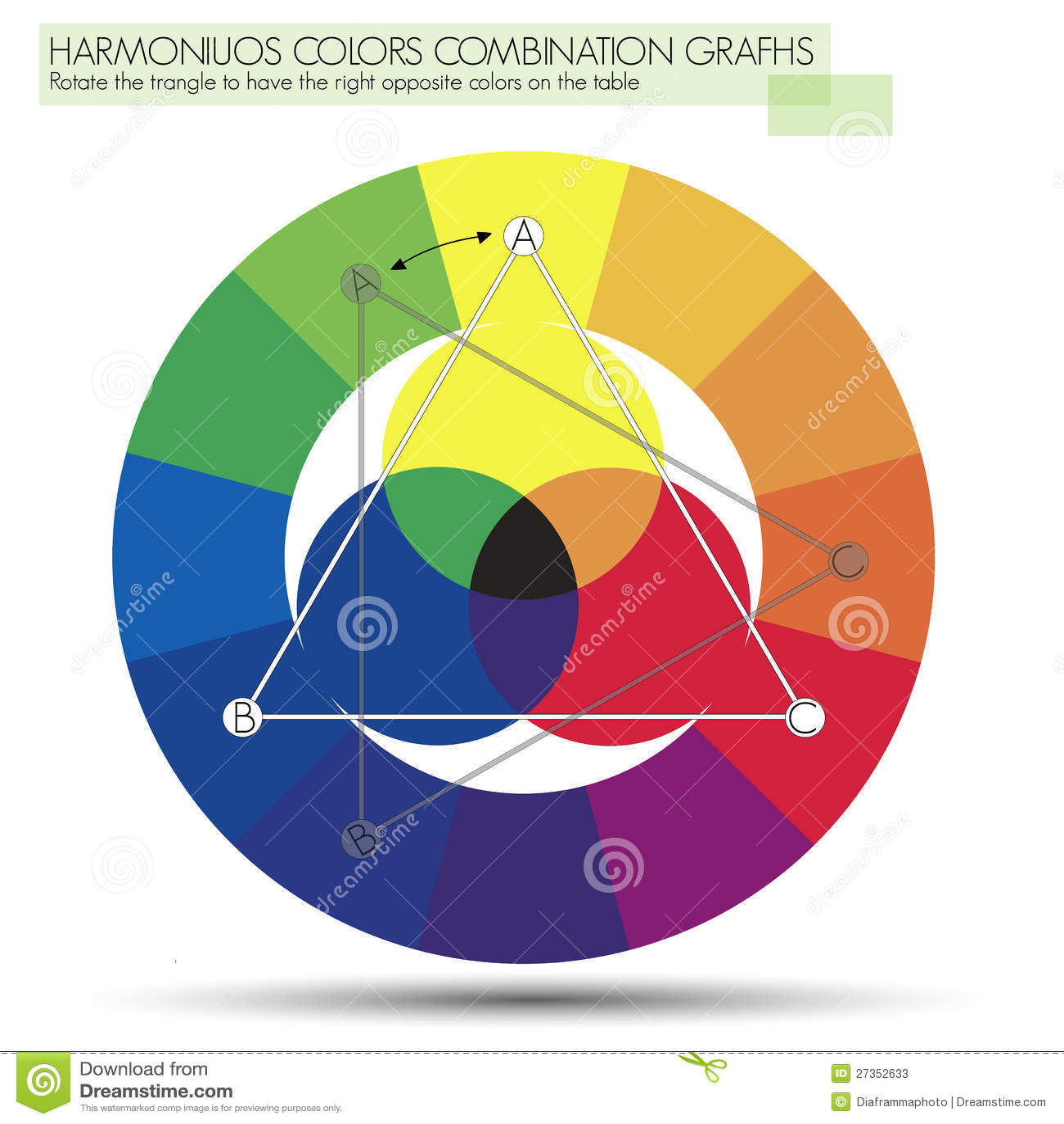 Graphique pour la triangle ou les couleurs primaires - Cercle des couleurs peinture ...