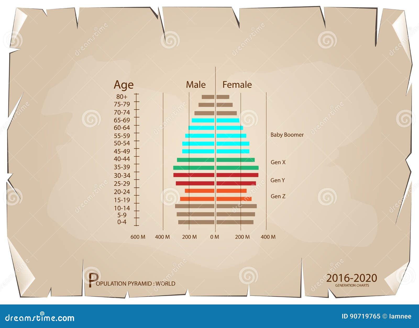 Graphiques 2016-2020 de pyramides de population avec la génération 4