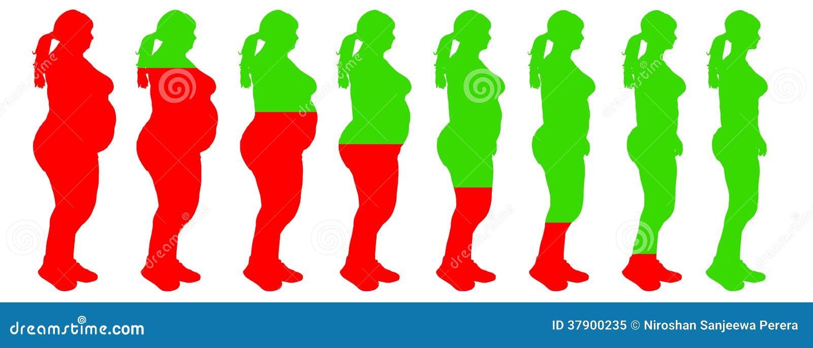 riesgos de salud pérdida de peso