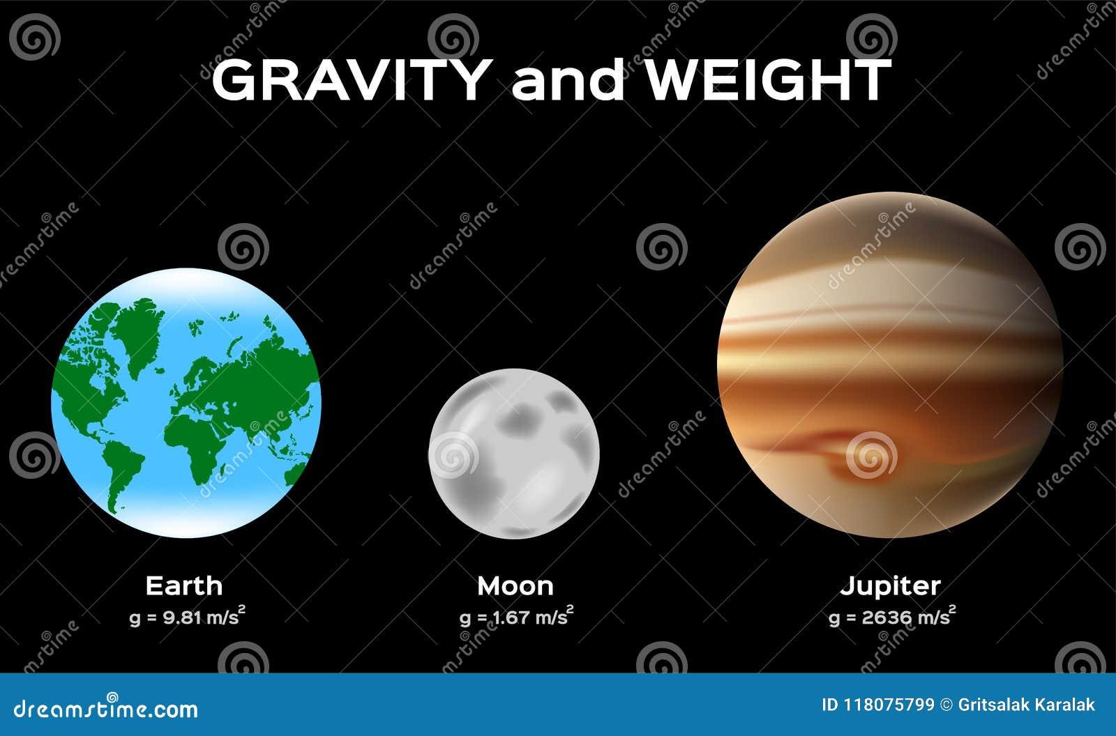 Gewicht Erde
