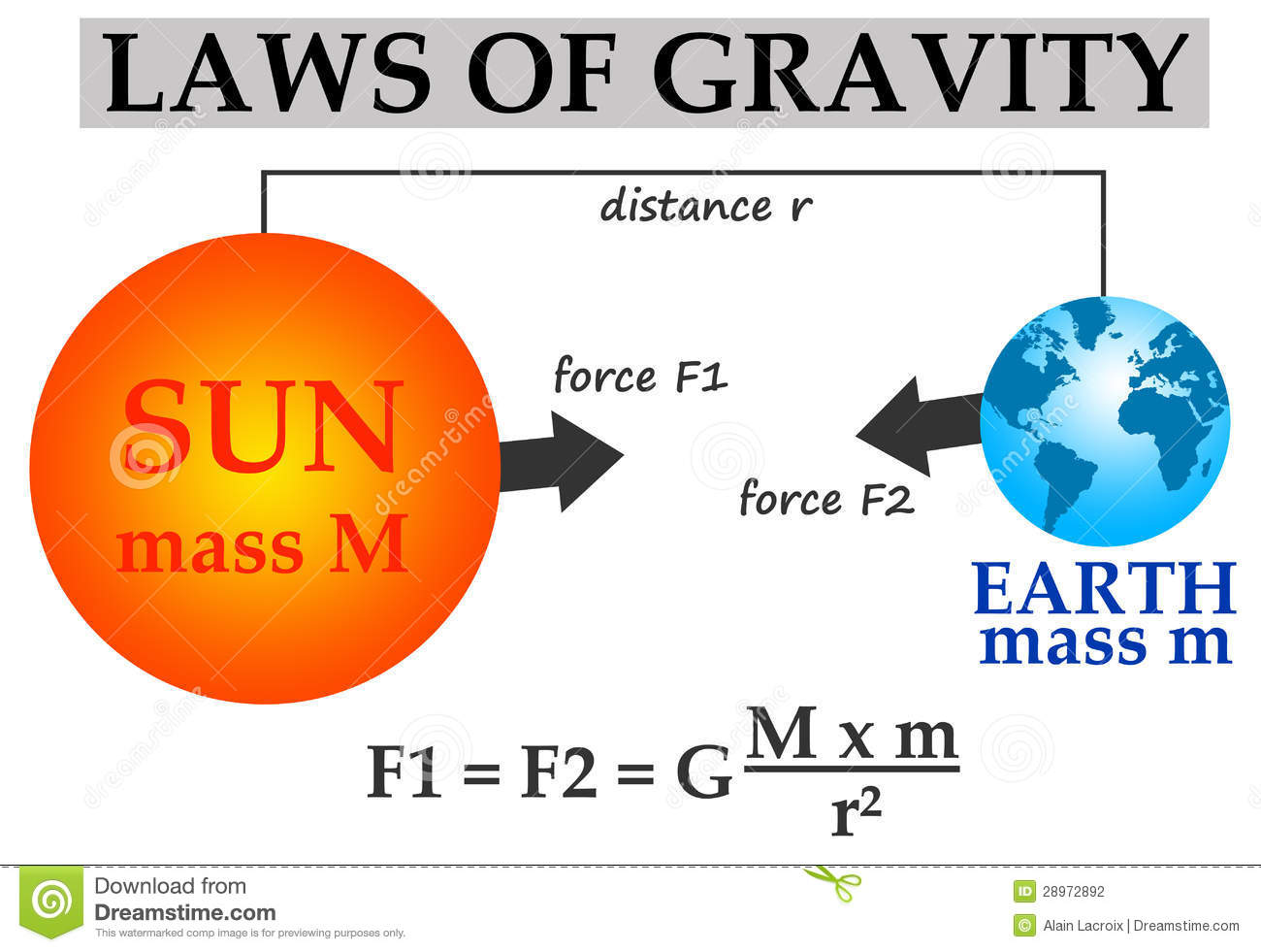 Gravity stock illustration. Image of mathematics, school ... Examples Of Gravity For Kids