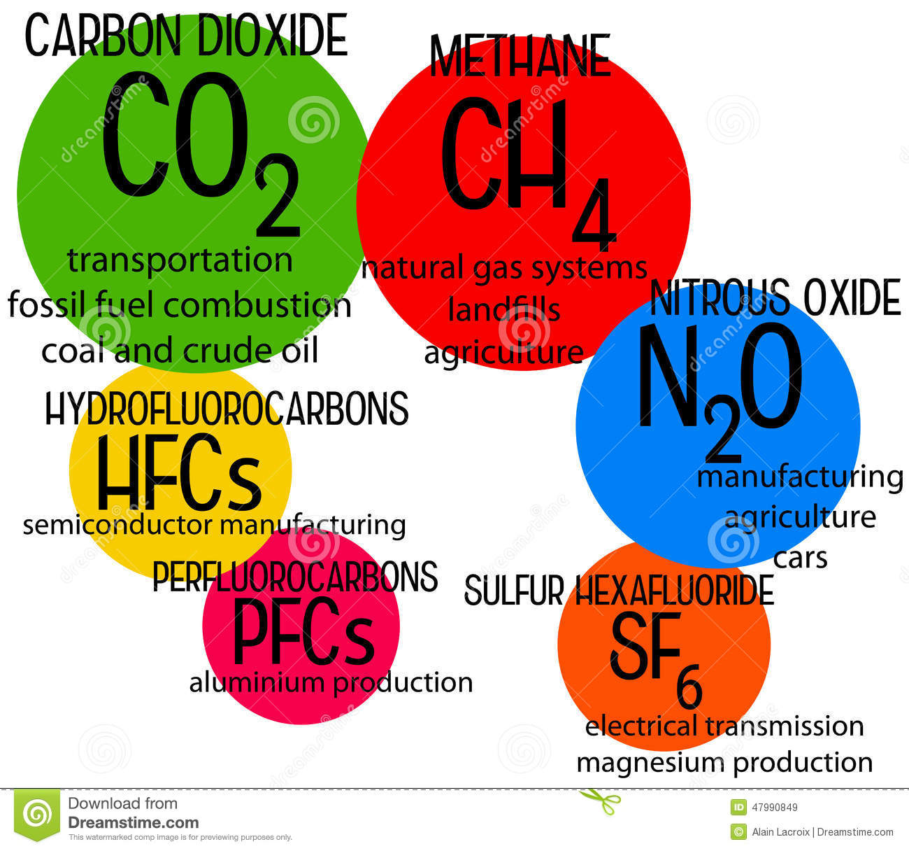 US human greenhouse gas emissions flowchart, from the World Resources ...