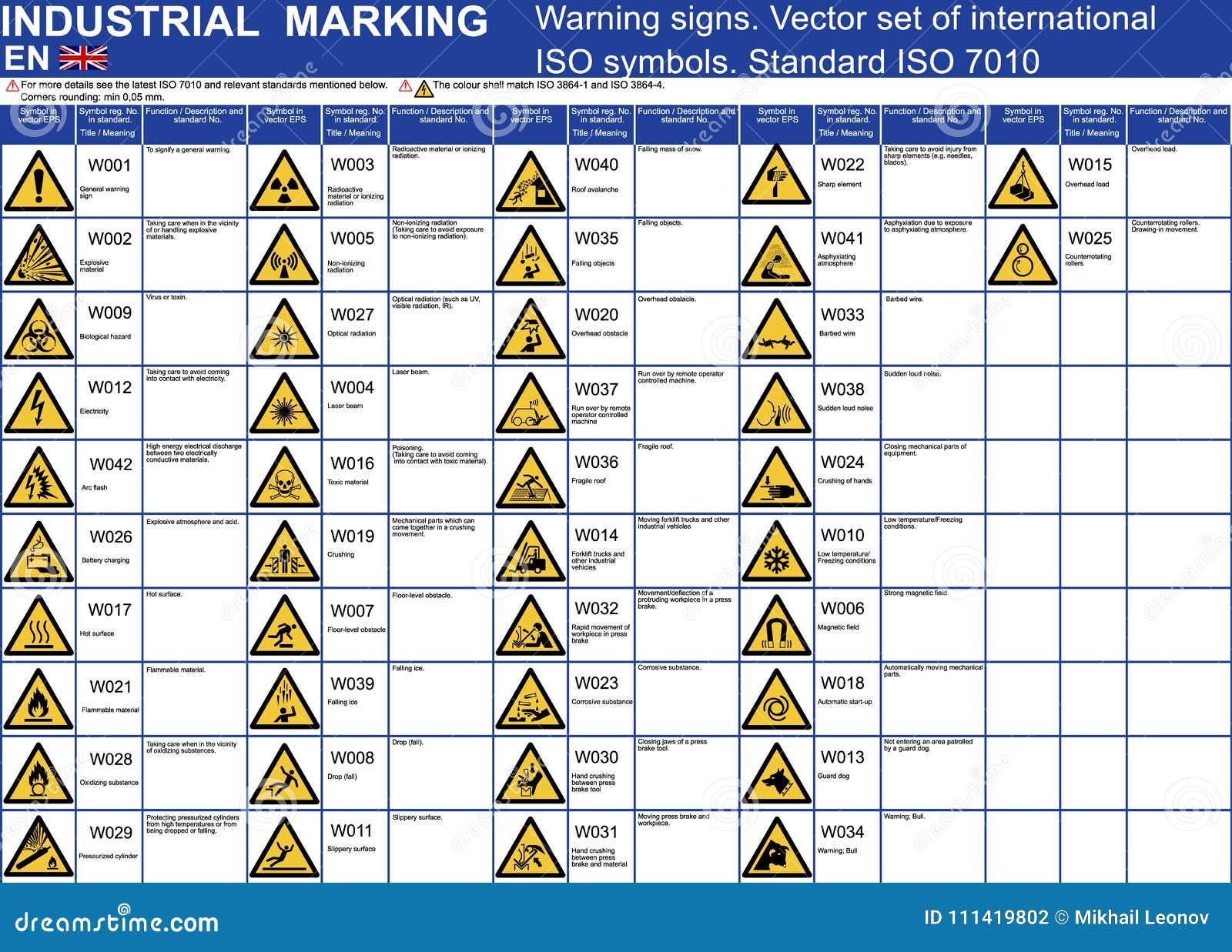 Grupo de ícones dos símbolos dos sinais de aviso do vetor Símbolos de advertência do cuidado do vetor padrão do ISO 7010 Símbolos