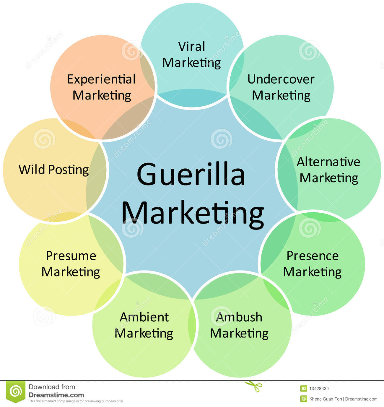 Guerilla Marketing Business Diagram Stock Illustration