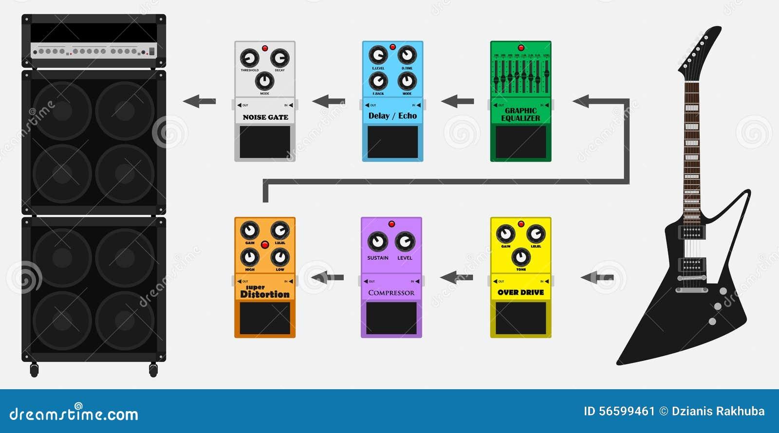 Schemi Elettrici Effetti Per Chitarra : Guitar pedals chain stock vector image of heavy delay