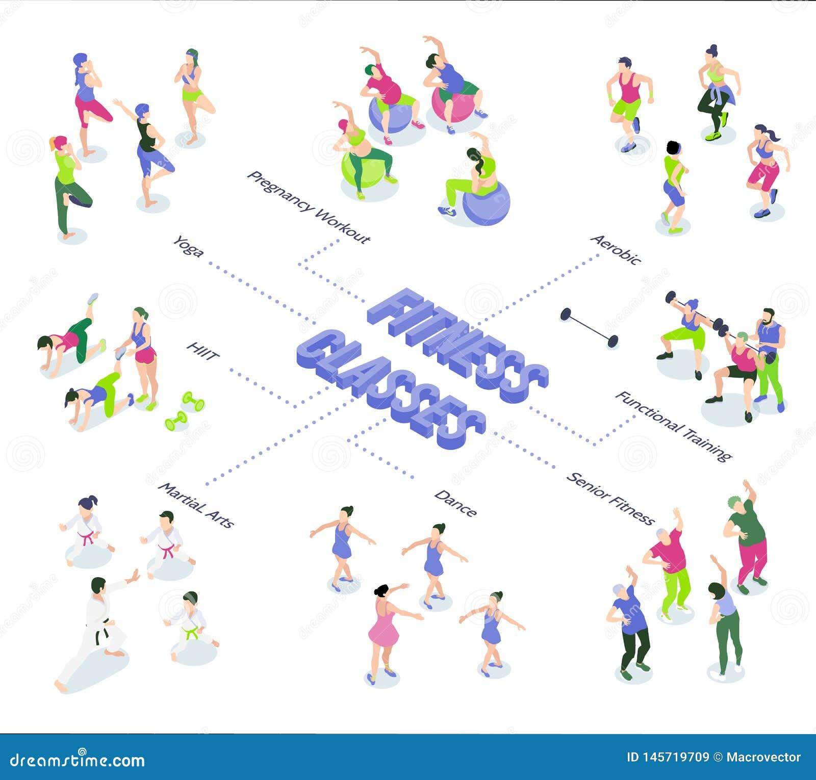 Gym Isometric Flowchart