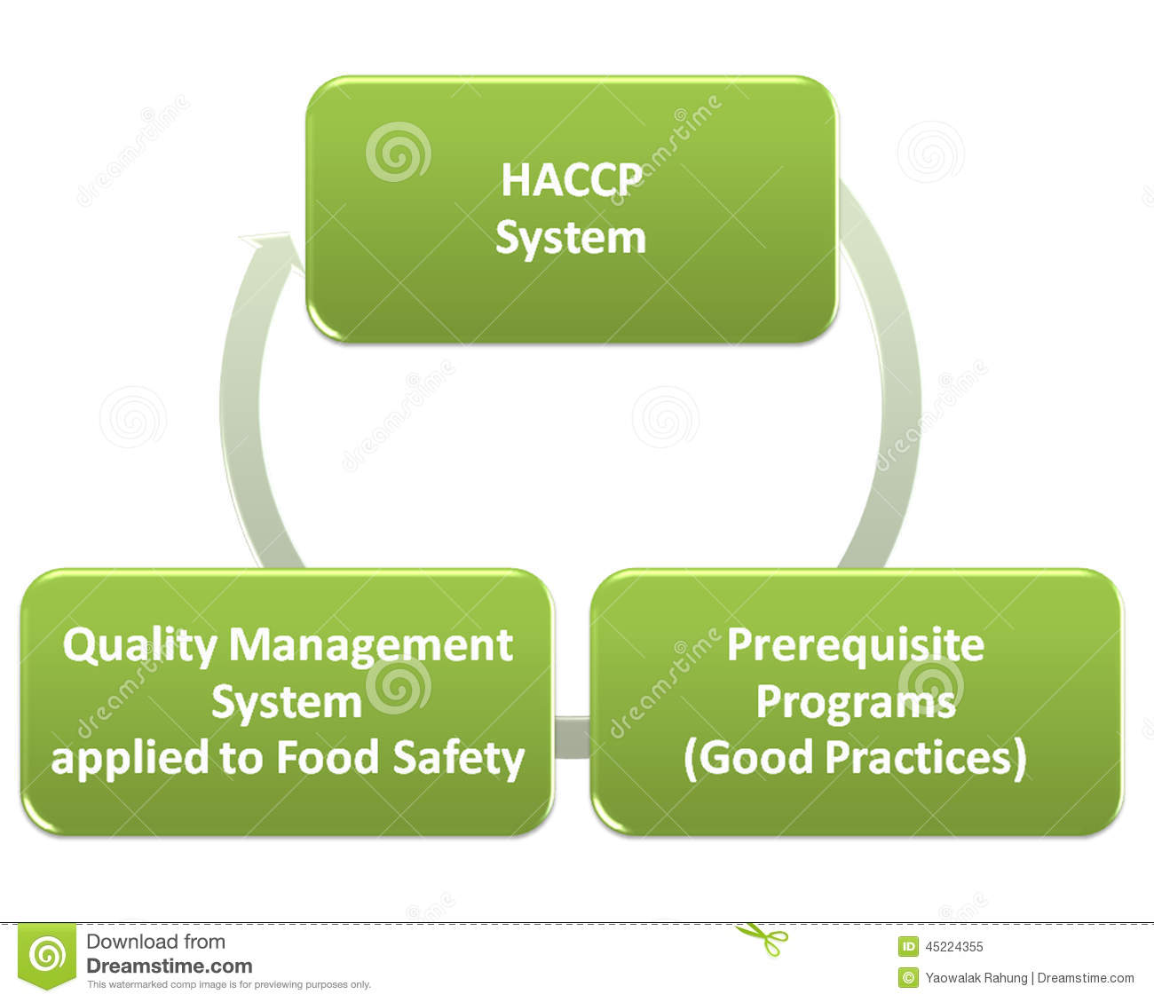 Hacp Qms Gmp And Food Safety Program Stock Illustration