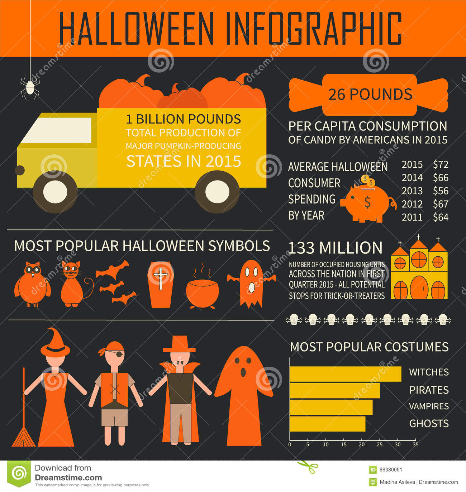 Halloween Infographic - Sample Data, Symbols, Pumpkins Stock Vector ...