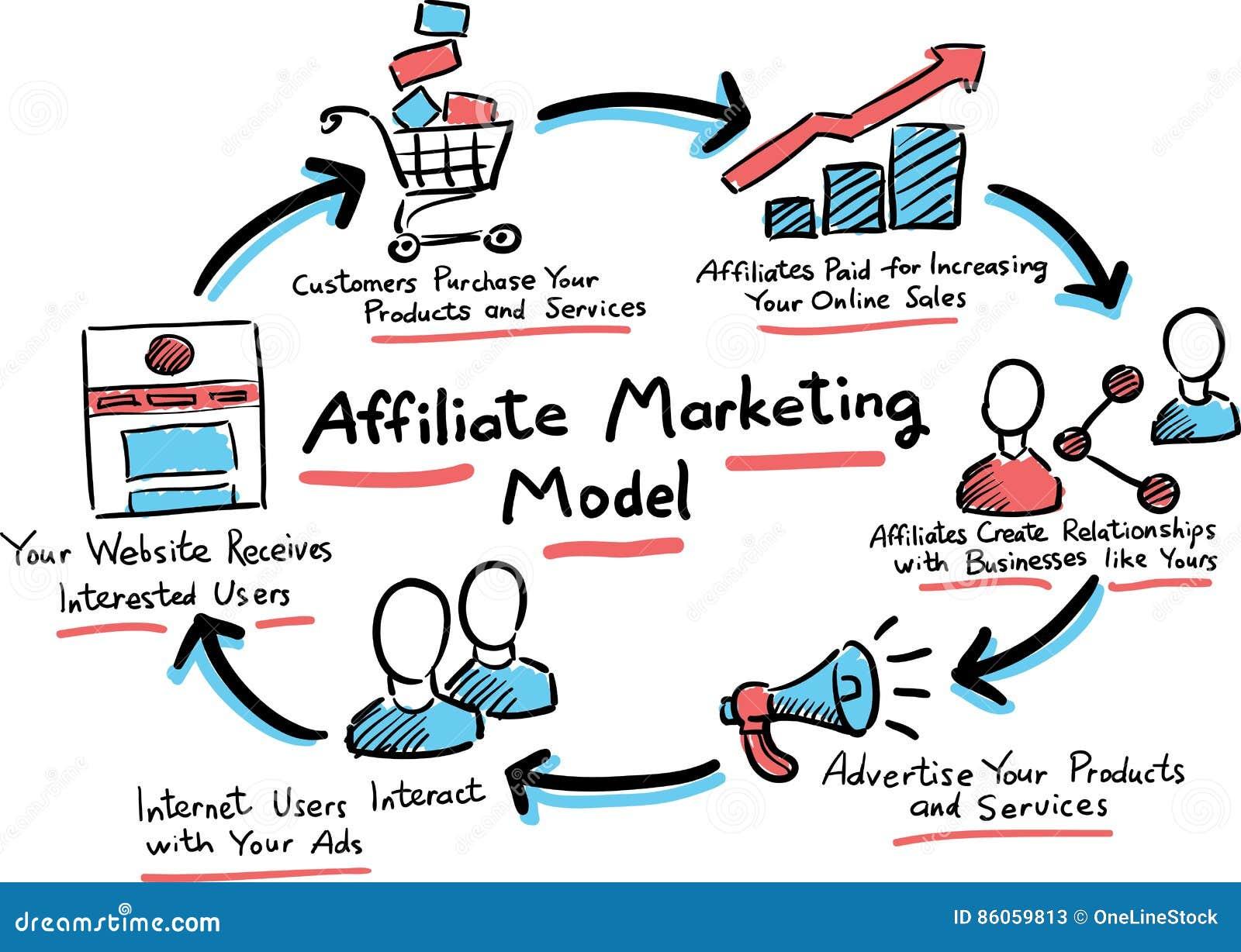 Image result for affiliate marketing model
