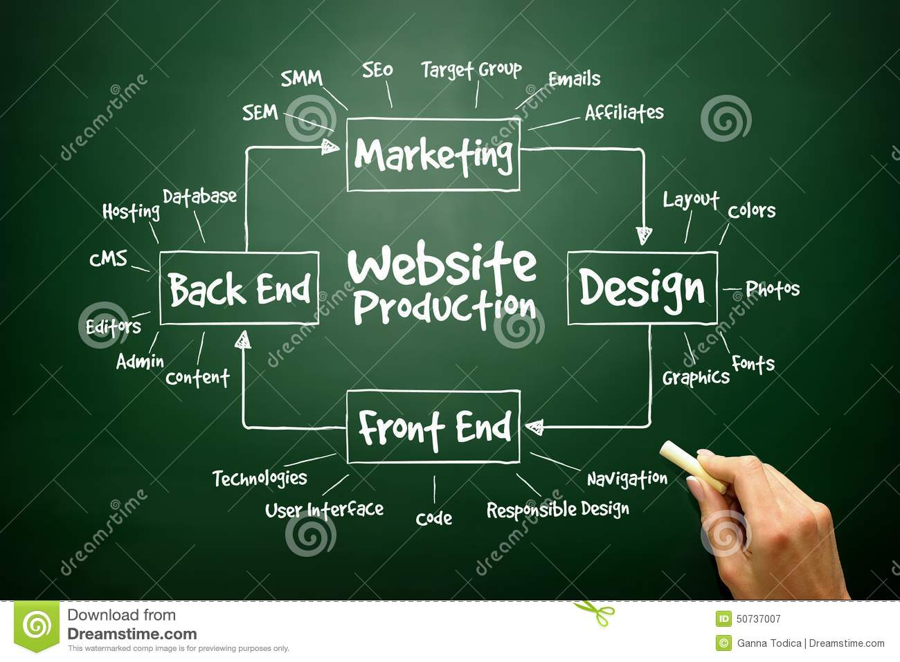 Hand Drawn Diagram Of Website Production Process Elements For Pr Flow Download Stock Image