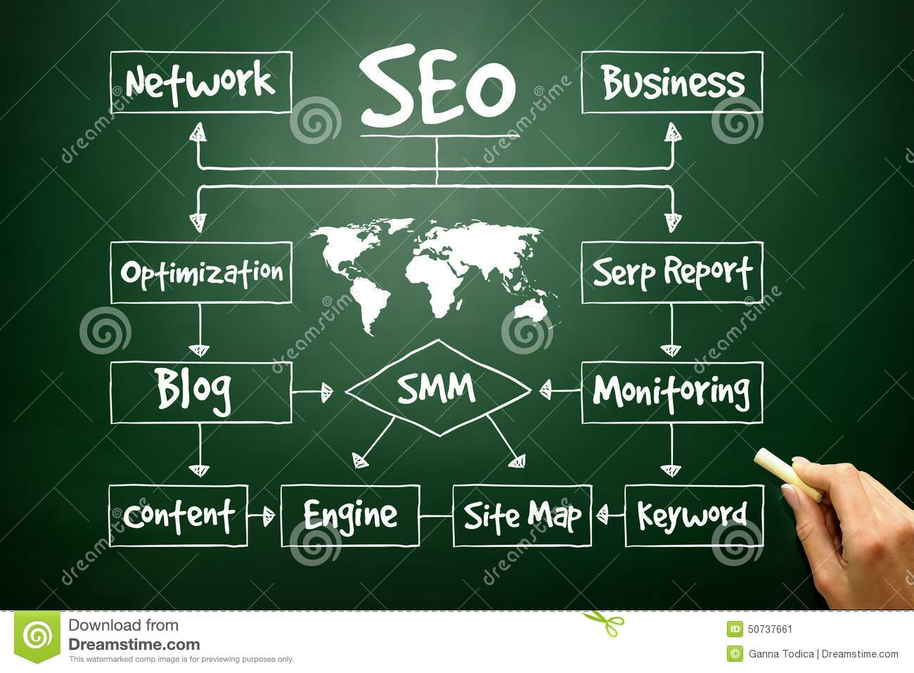 Hand Drawn Seo Process Flow Chart For Presentations And Reports Diagram Presentation