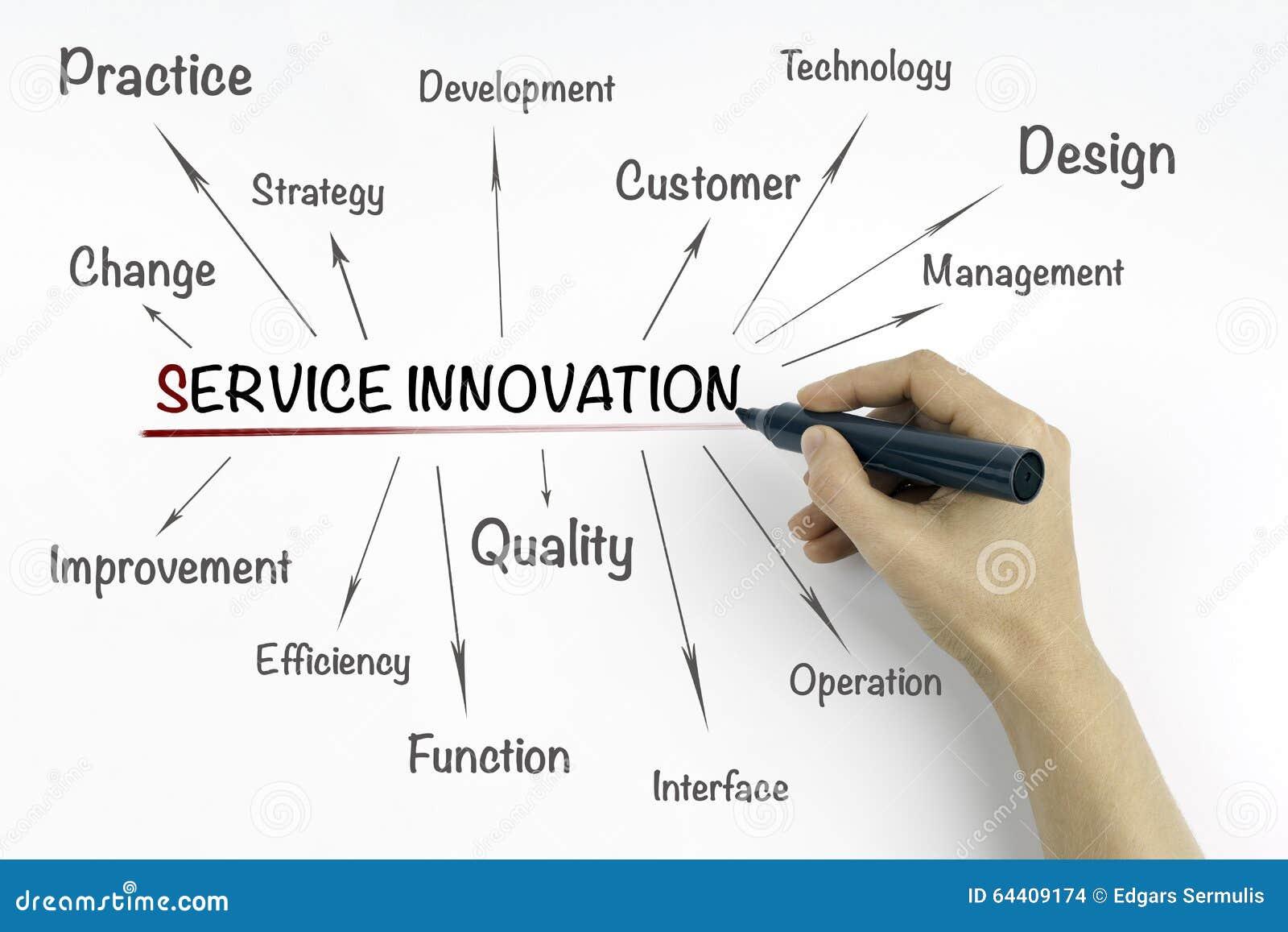 innovations essay
