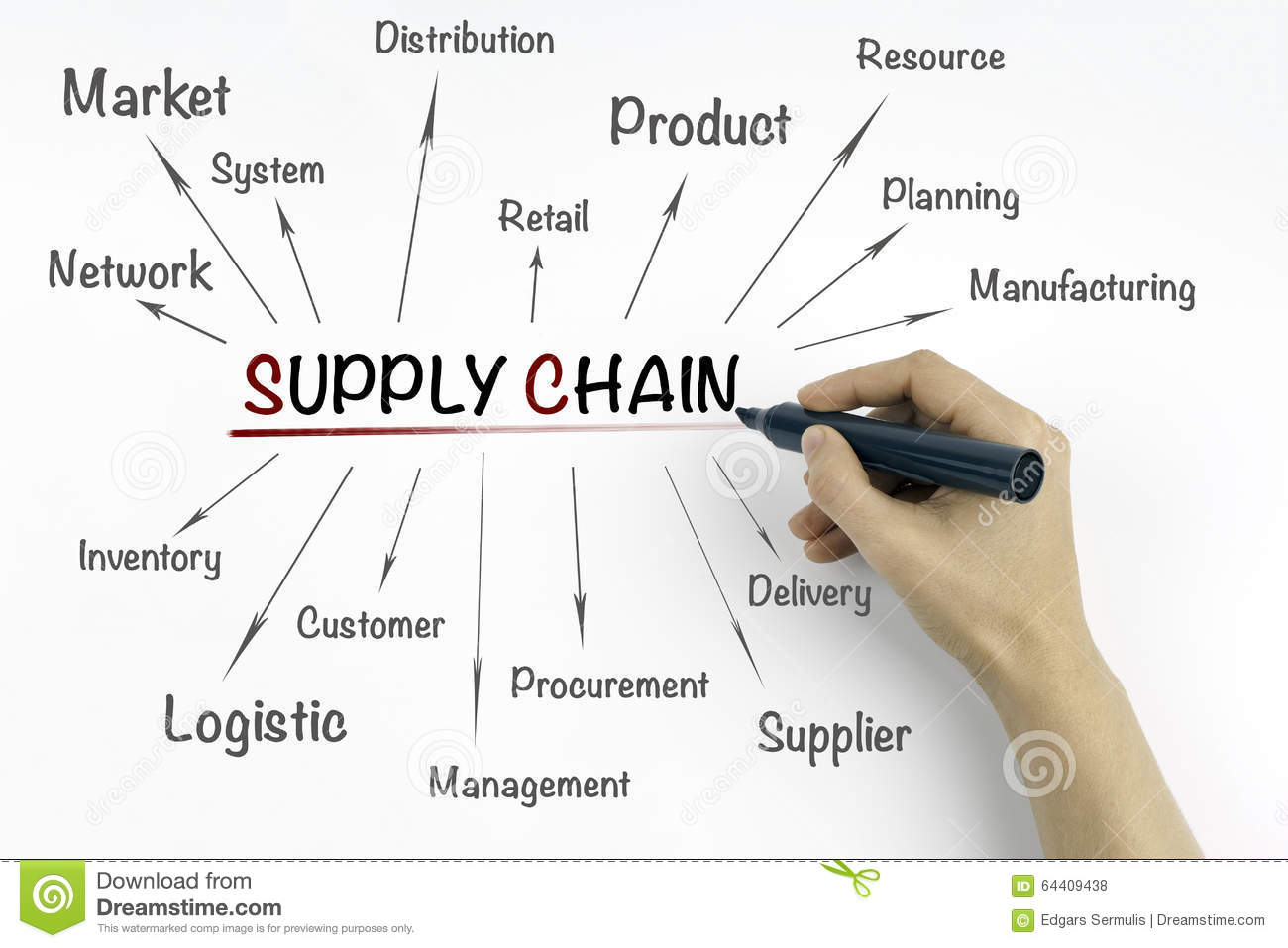 Supply Chain Management the Concept&nbspEssay