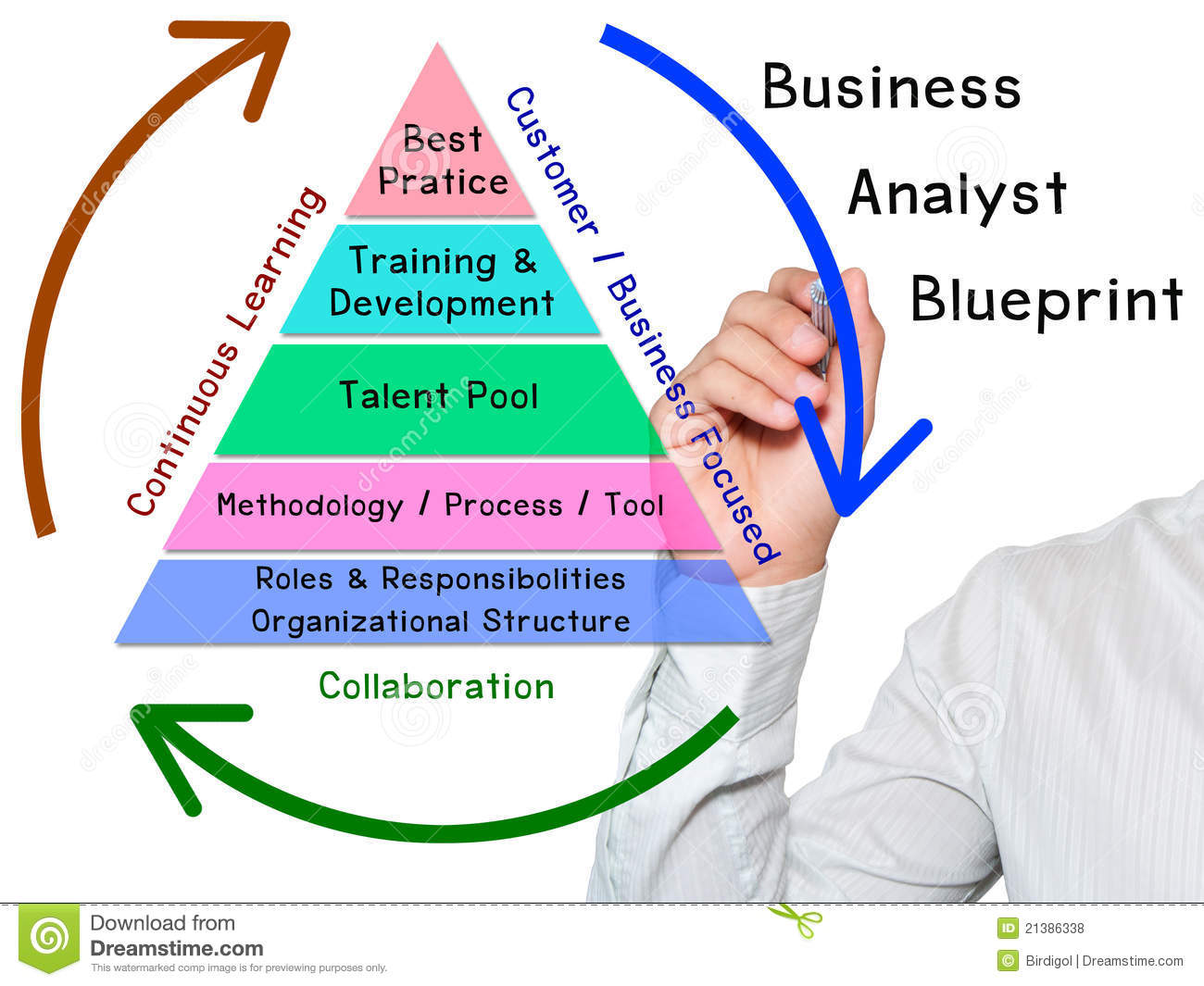 Hand write Business Analyst Blueprint