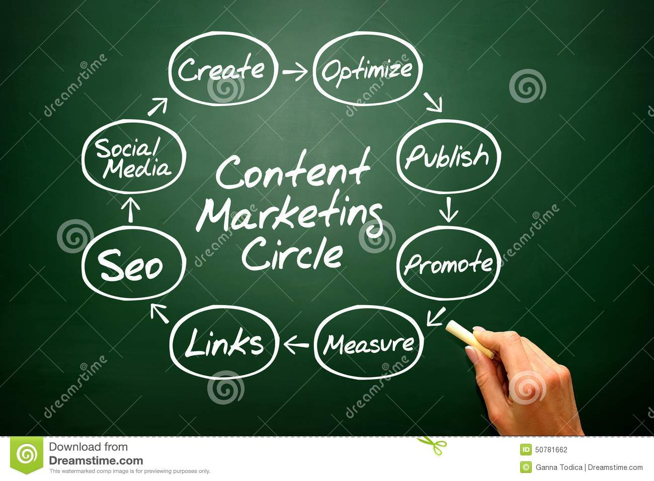 concept of marketing environment commerce essay Consumer attitude towards green marketing: an exploratory study ravindra p saxena green marketing runs parallel to the societal marketing concept and espouses the ecofriendly competitor pressure makes the firms to change their environmental marketing.