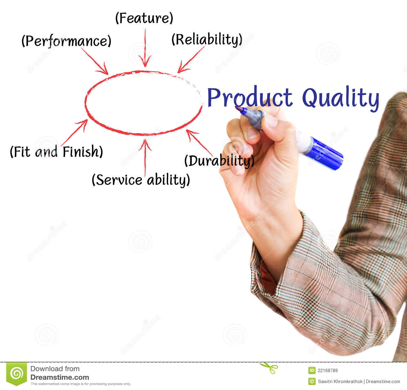 Hand Writing Graph Product Quality Business Plan Royalty Free Stock ...