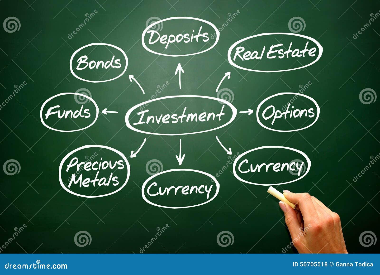 Handgeschriebenes Investitionssinneskartendiagramm, Arten der Investierung auf bla
