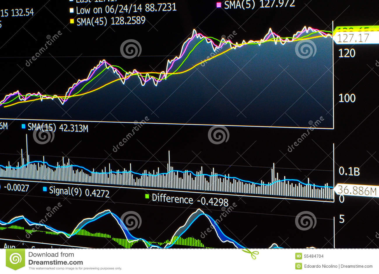 Handlarska kreskowa mapa zapas z wypośrodkowywa i wskaźniki