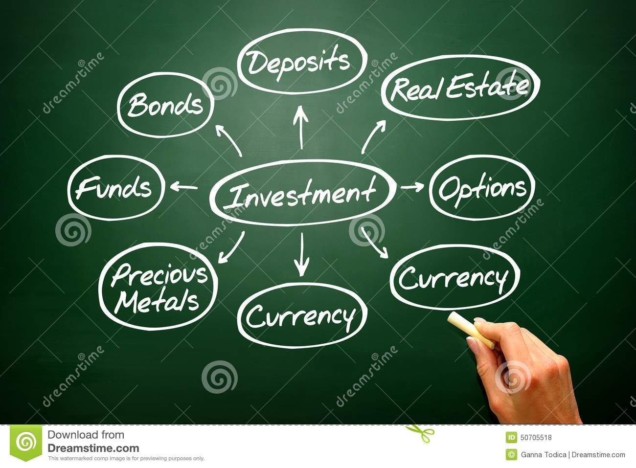 Handwritten Investment mind map graph, types of investing on blackboard..
