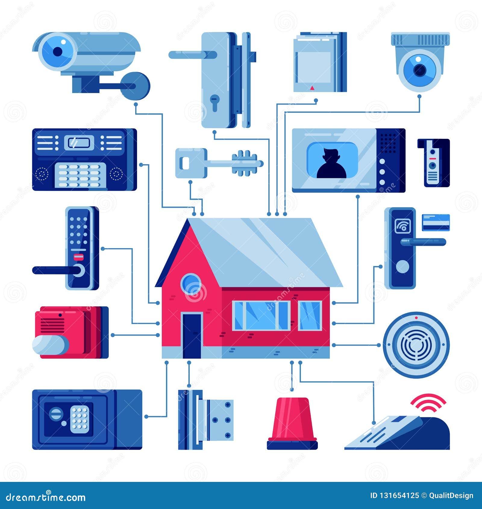 Haus mit verbundenen Hauptsicherheitssystemen Intelligente Technologien, Sicherheitshaus, Steuerung und Schutzkonzept Vektorebene