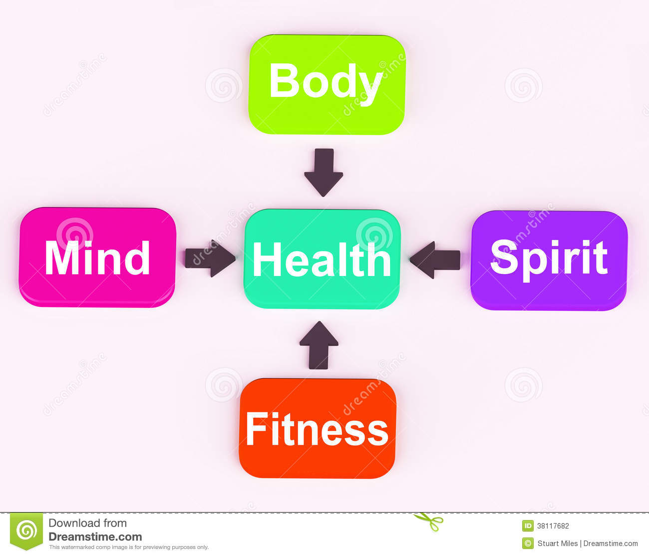 Health And Fitness: Health Diagram Shows Mental Spiritual Physical Stock