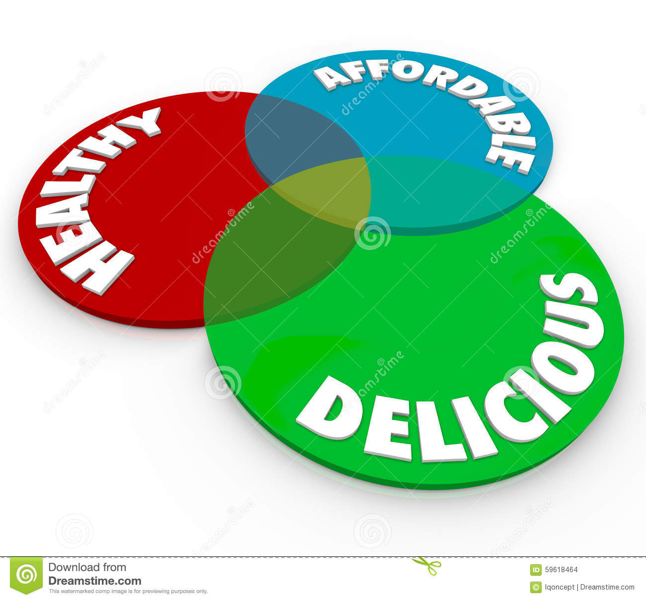 healthy delicious affordable venn diagram food eating nutrition