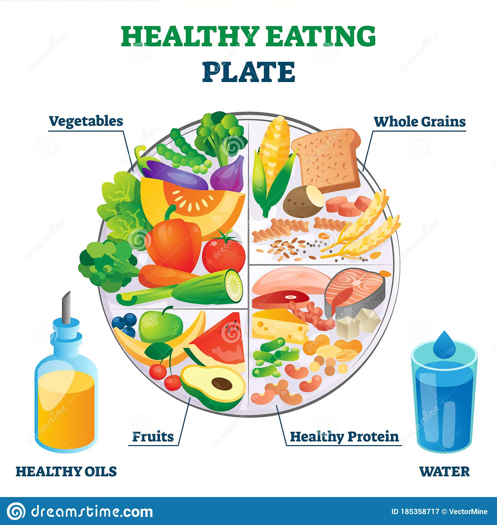 Healthy Eating Plate Vector Illustration. Labeled Educational Food Example.  Stock Vector - Illustration of diet, division: 185358717Dreamstime.com
