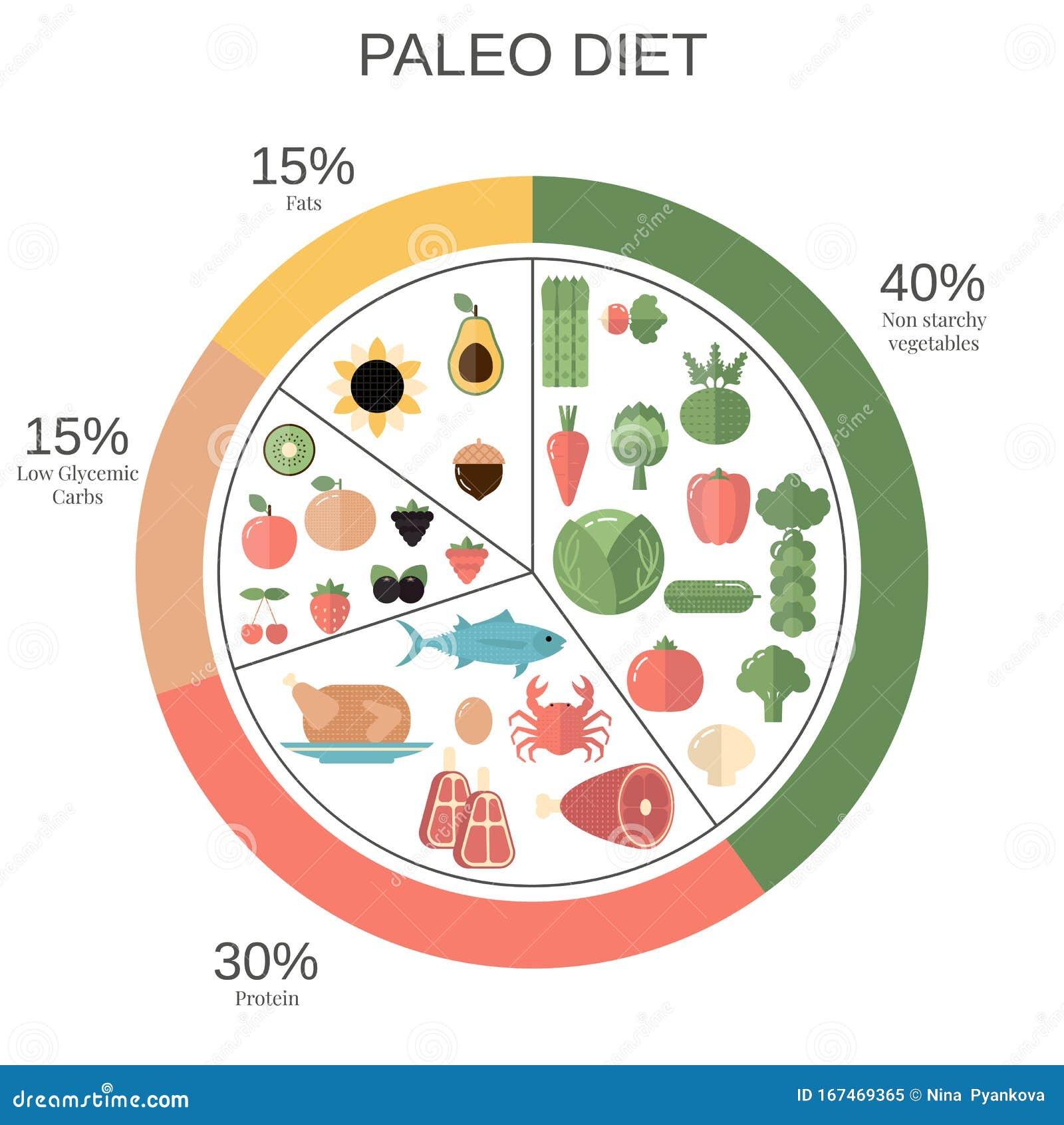 balanced diet plan percentage