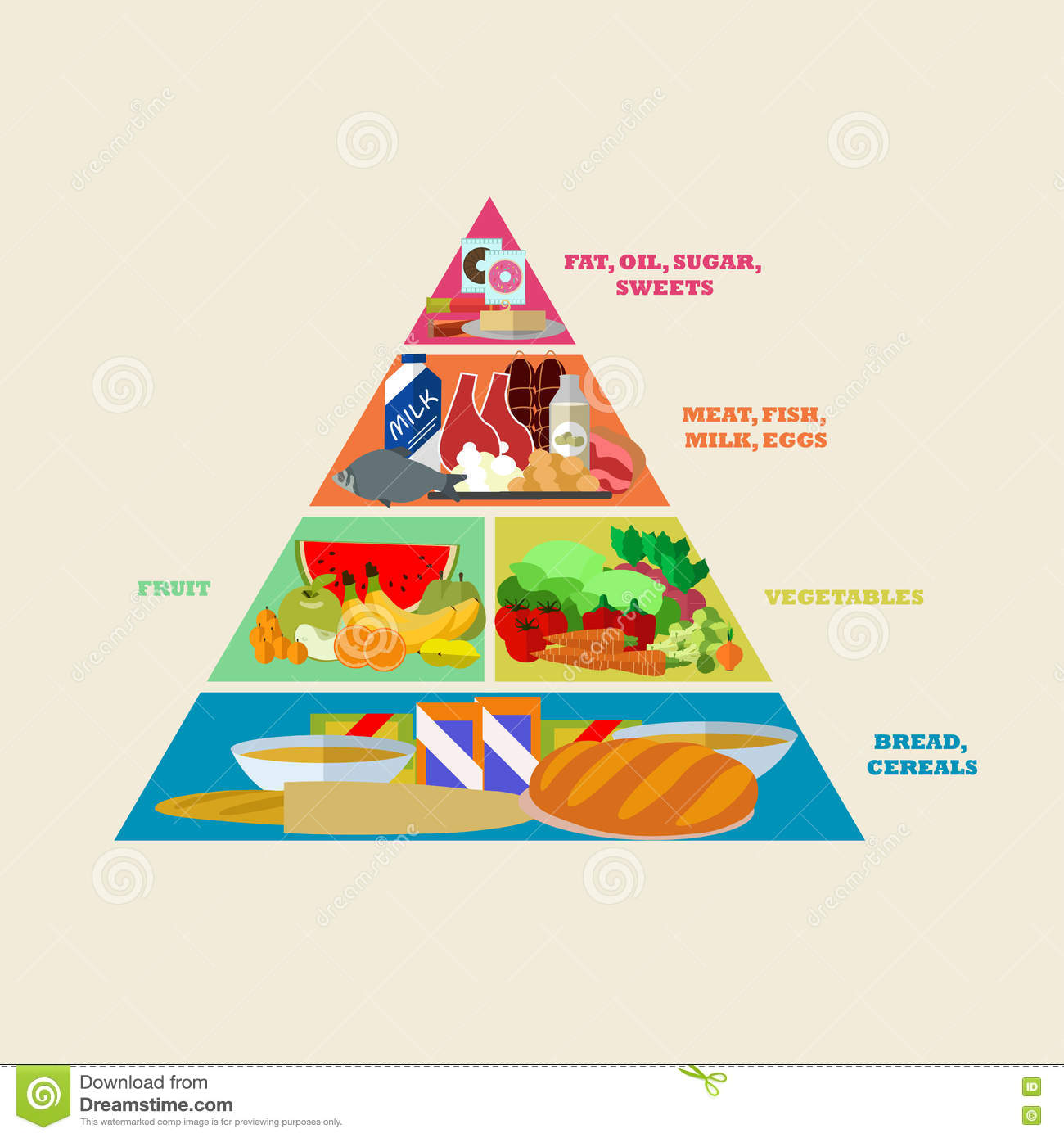 Healthy food pyramid vector poster in flat style design. Different groups of products