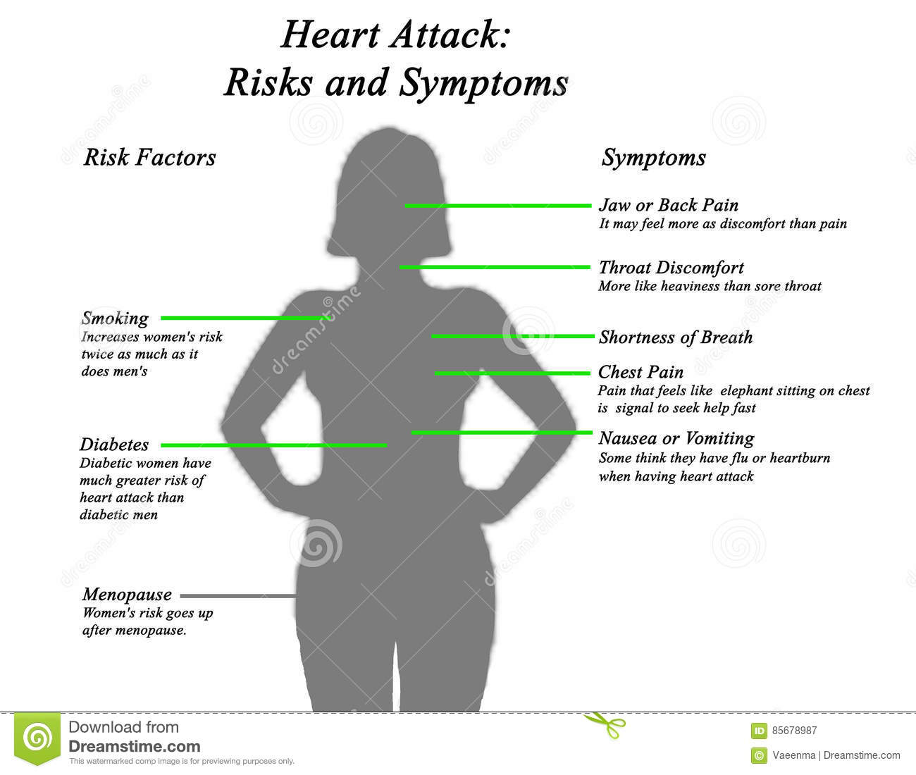 Heart attack risks and symptoms stock illustration illustration diagram of heart attack risks and symptoms ccuart Image collections