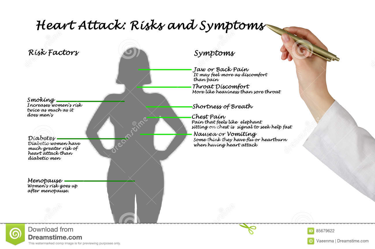 presenting diagram of heart attack: risks and symptoms