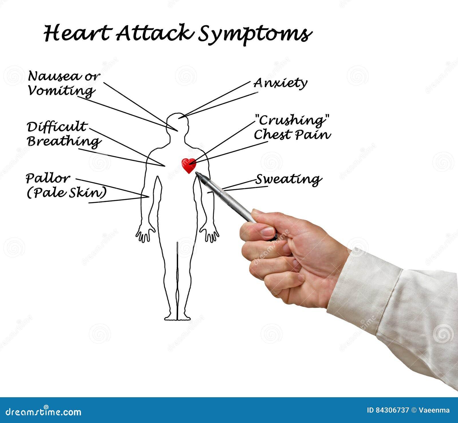 Heart Attack  Symptoms Vector Illustration