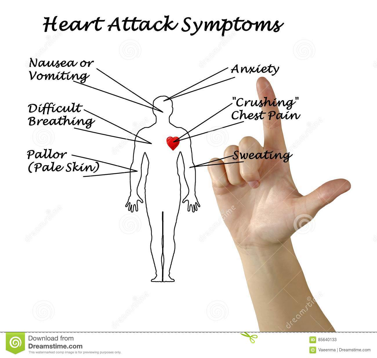 presenting diagram of heart attack symptoms