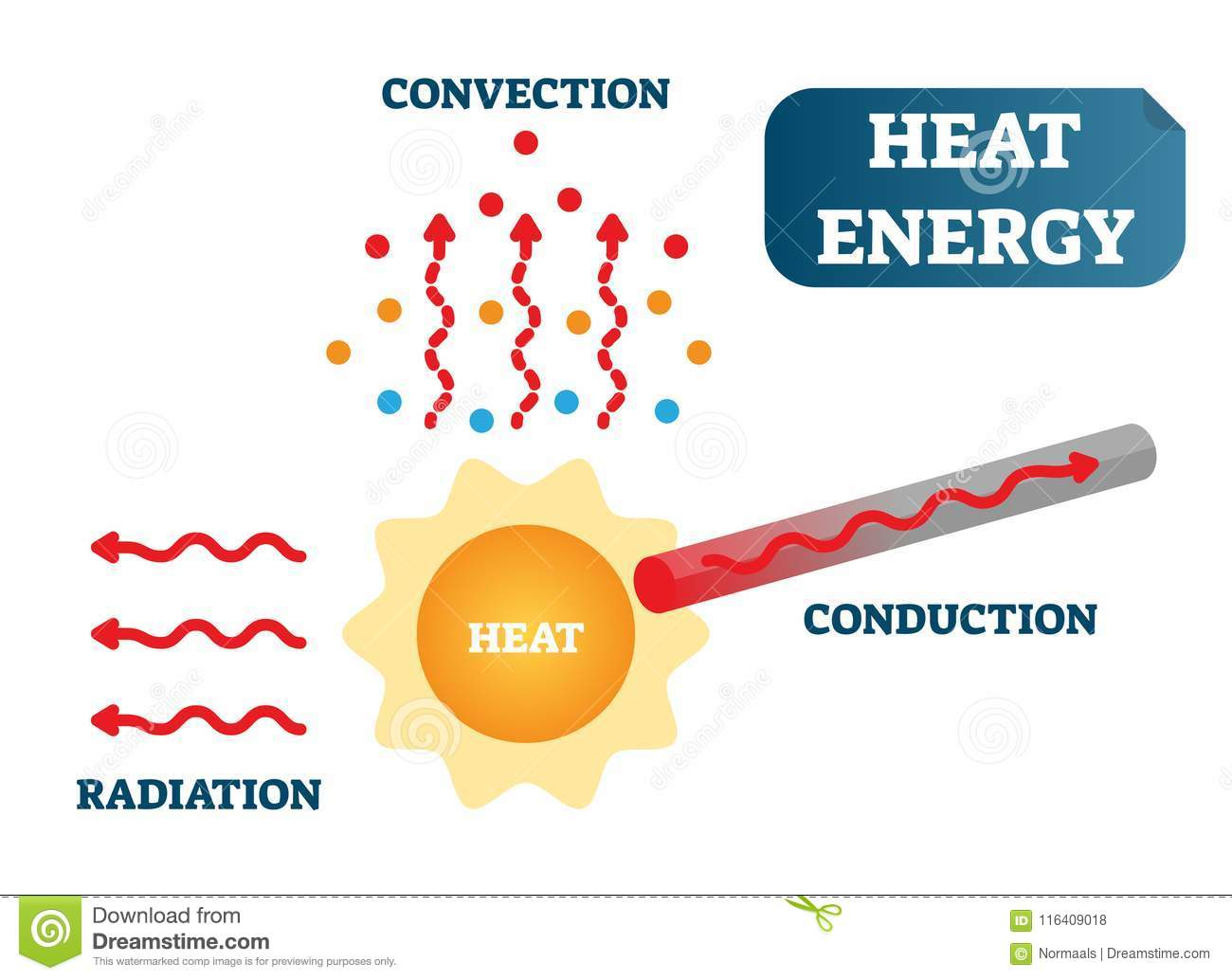 heat energy as convection conduction radiation physics science vector illustration poster diagram heat energy as convection 116409018 heat energy as convection, conduction and radiation, physics science