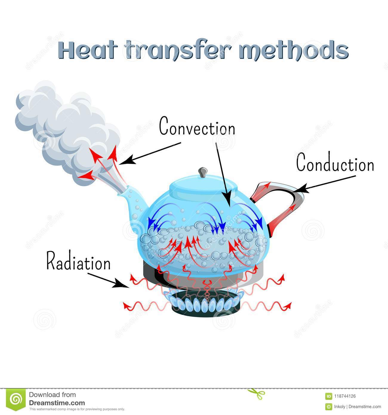 Science Physics Methods: Heat Transfer Methods On Example Of Water Boiling In A