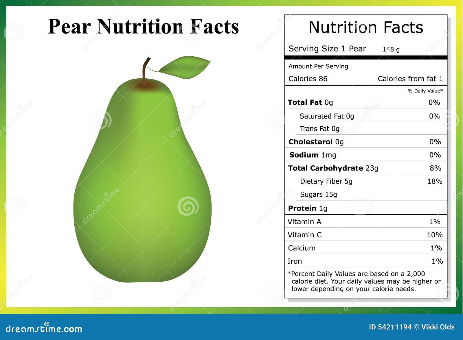 Hechos de la nutrición de la pera