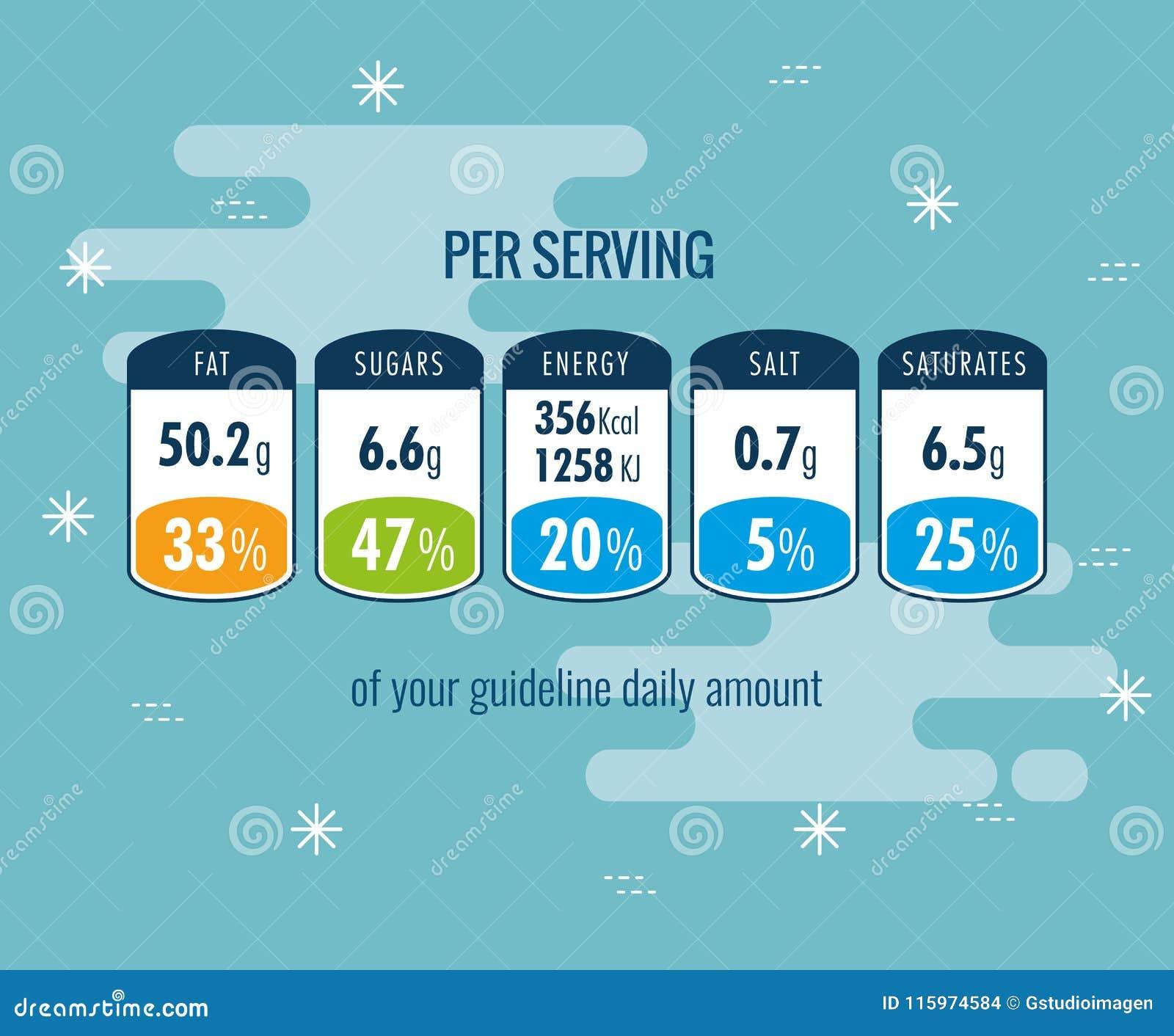 Hechos de la nutrición por el servicio infographic