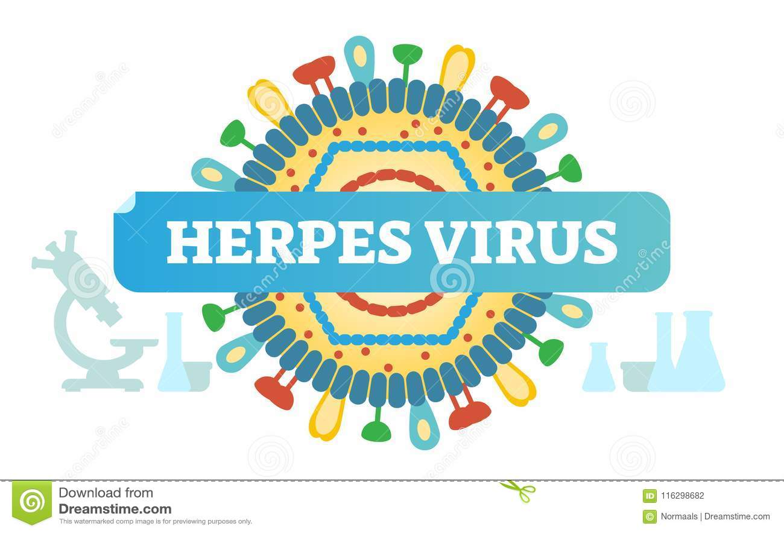 Herpesvirus-Konzeptvektor-Illustrationsausweis, Virusnahaufnahmedesign