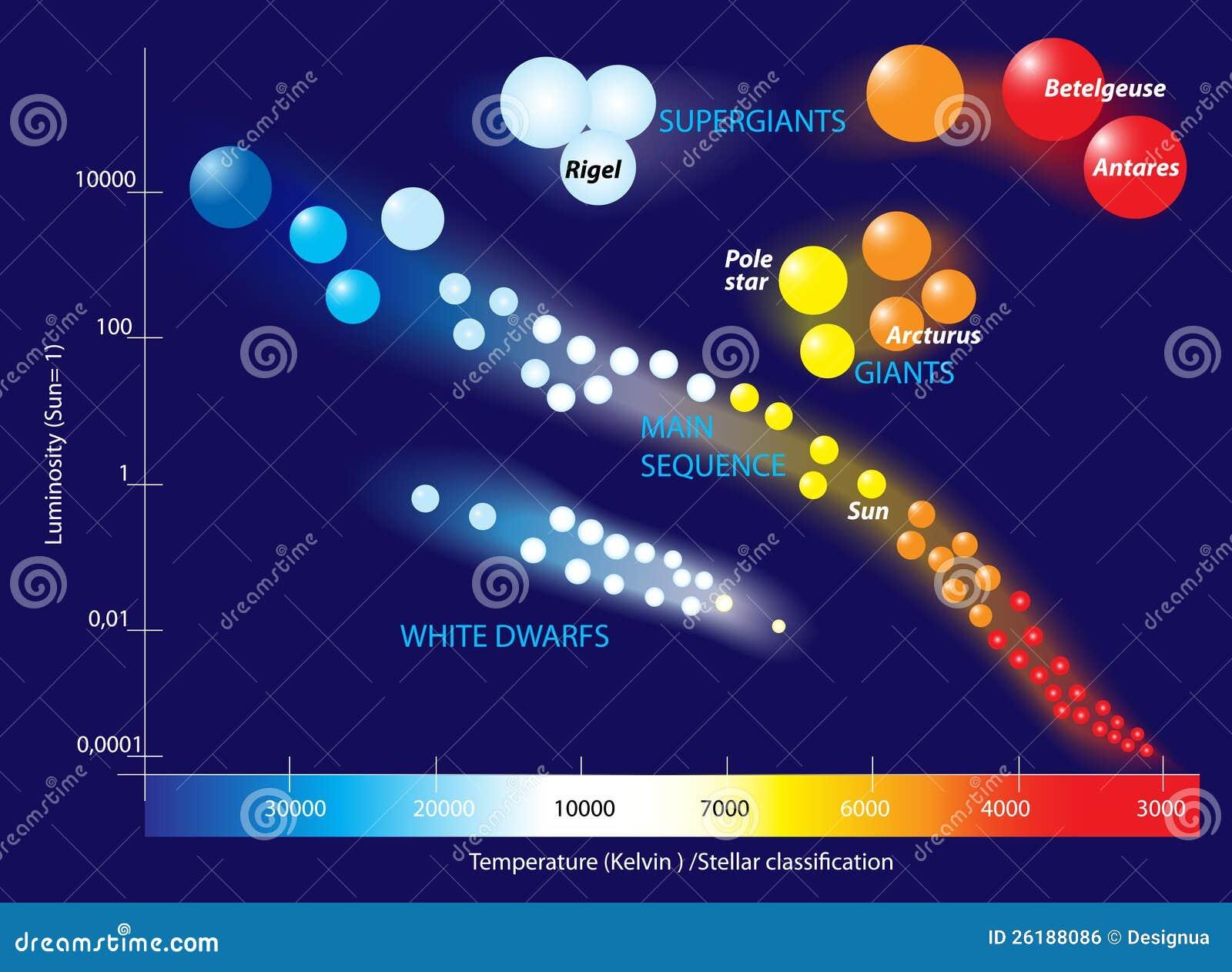 Hertzsprung-Russell-Diagramm Vektor Abbildung - Illustration von ...