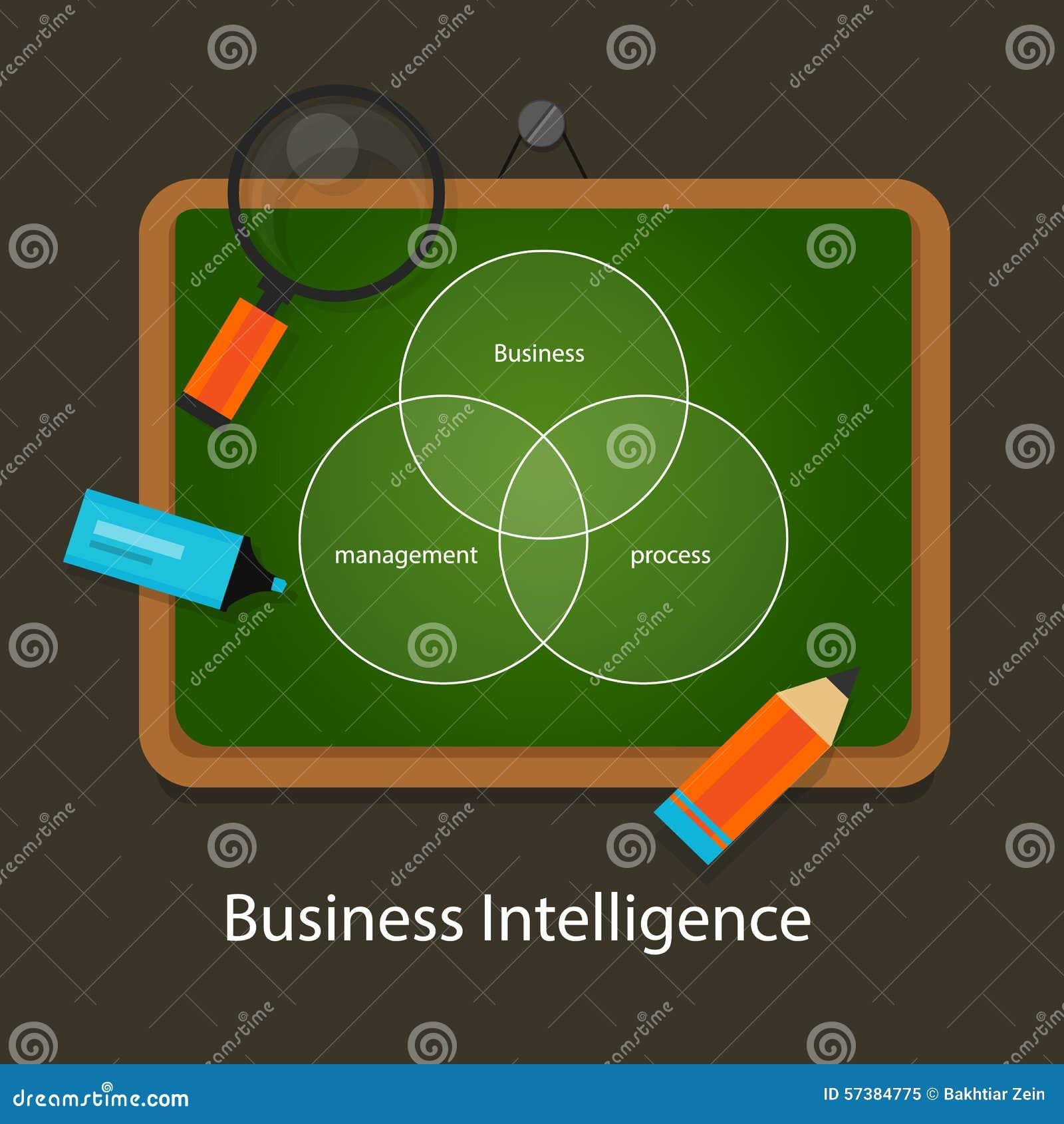 Het beheersproces van het bedrijfsintelligentieconcept
